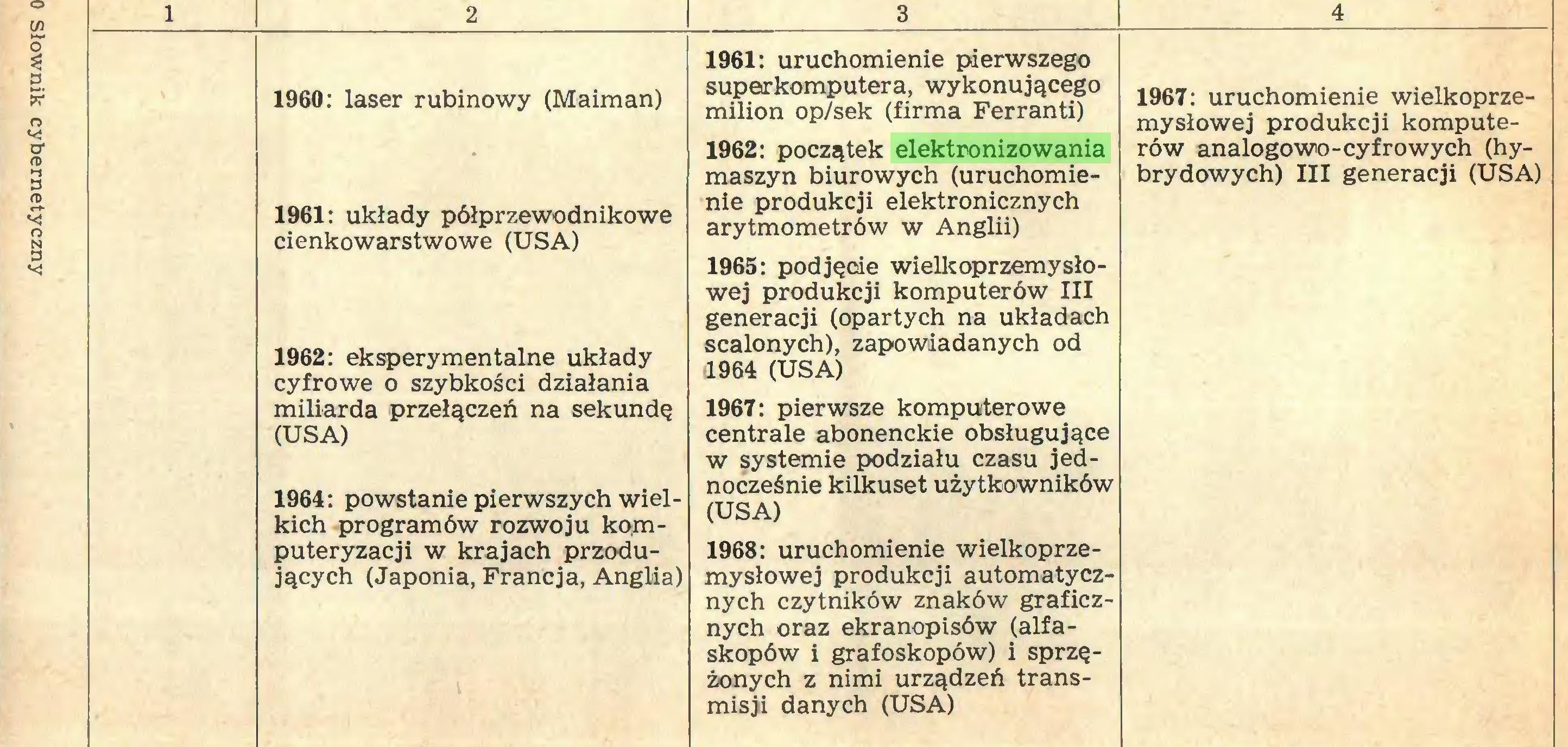 (...) Słownik cybernetyczny 1 2 3 4 1960: laser rubinowy (Maiman) 1961: układy półprzewodnikowe cienkowarstwowe (USA) 1962: eksperymentalne układy cyfrowe o szybkości działania miliarda przełączeń na sekundę (USA) 1964: powstanie pierwszych wielkich programów rozwoju komputeryzacji w krajach przodujących (Japonia, Francja, Anglia) 1961: uruchomienie pierwszego superkomputera, wykonującego milion op/sek (firma Ferranti) 1962: początek elektronizowania maszyn biurowych (uruchomienie produkcji elektronicznych arytmometrów w Anglii) 1965: podjęcie wielkoprzemysłowej produkcji komputerów III generacji (opartych na układach scalonych), zapowiadanych od 11964 (USA) 1967: pierwsze komputerowe centrale abonenckie obsługujące w systemie podziału czasu jednocześnie kilkuset użytkowników (USA) 1968: uruchomienie wielkoprzemysłowej produkcji automatycznych czytników znaków graficznych oraz ekranopisów (alfaskopów i grafoskopów) i sprzężonych z nimi urządzeń transmisji danych (USA) 1967: uruchomienie wielkoprzemysłowej produkcji komputerów analogowo-cyfrowych (hybrydowych) III generacji (USA)...