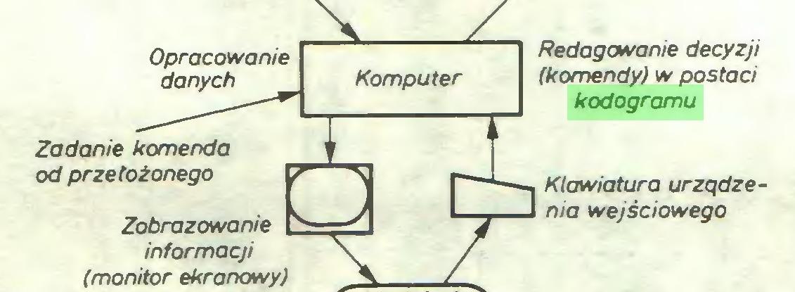 (...) Zadanie komenda od przełożonego Zobrazowanie ^ informacji (monitor ekranowy) Redagowanie decyzji (komendy) w postaci kodogramu...