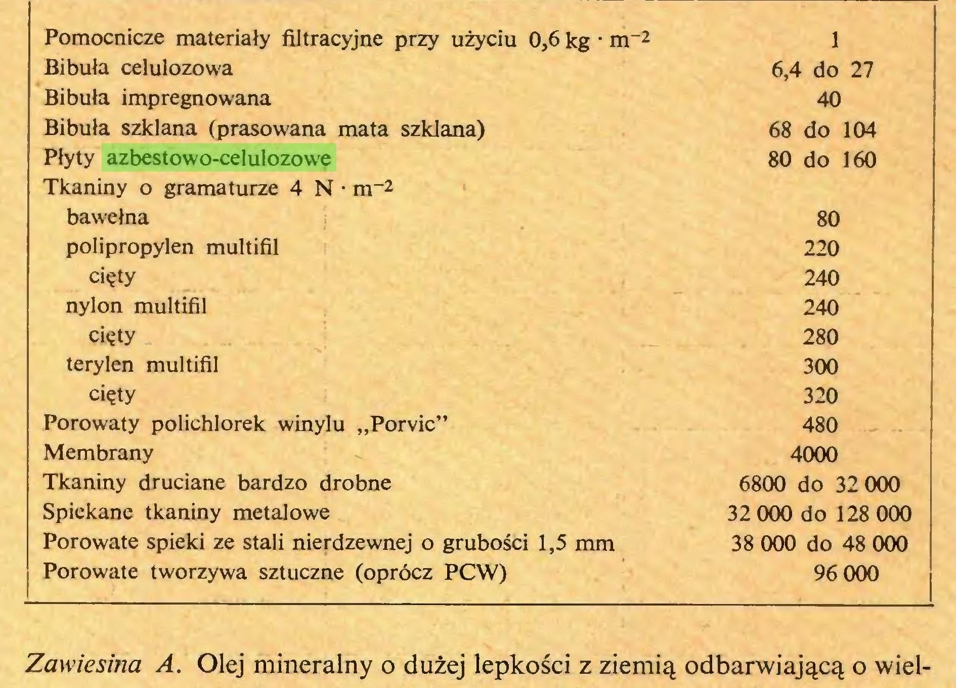 """(...) Pomocnicze materiały filtracyjne przy użyciu 0,6 kg • nr2 Bibuła celulozowa Bibuła impregnowana Bibuła szklana (prasowana mata szklana) Płyty azbestowo-celulozowe Tkaniny o gramaturze 4 N • m~2 bawełna polipropylen multifil cięty nylon multifil cięty terylen multifil cięty Porowaty polichlorek winylu """"Porvic"""" Membrany Tkaniny druciane bardzo drobne Spiekane tkaniny metalowe Porowate spieki ze stali nierdzewnej o grubości 1,5 mm Porowate tworzywa sztuczne (oprócz PCW) 1 6,4 do 27 40 68 do 104 80 do 160 80 220 240 240 280 300 320 480 4000 6800 do 32 000 32 000 do 128 000 38 000 do 48 000 96 000 Zawiesina A. Olej mineralny o dużej lepkości z ziemią odbarwiającą o wiel..."""