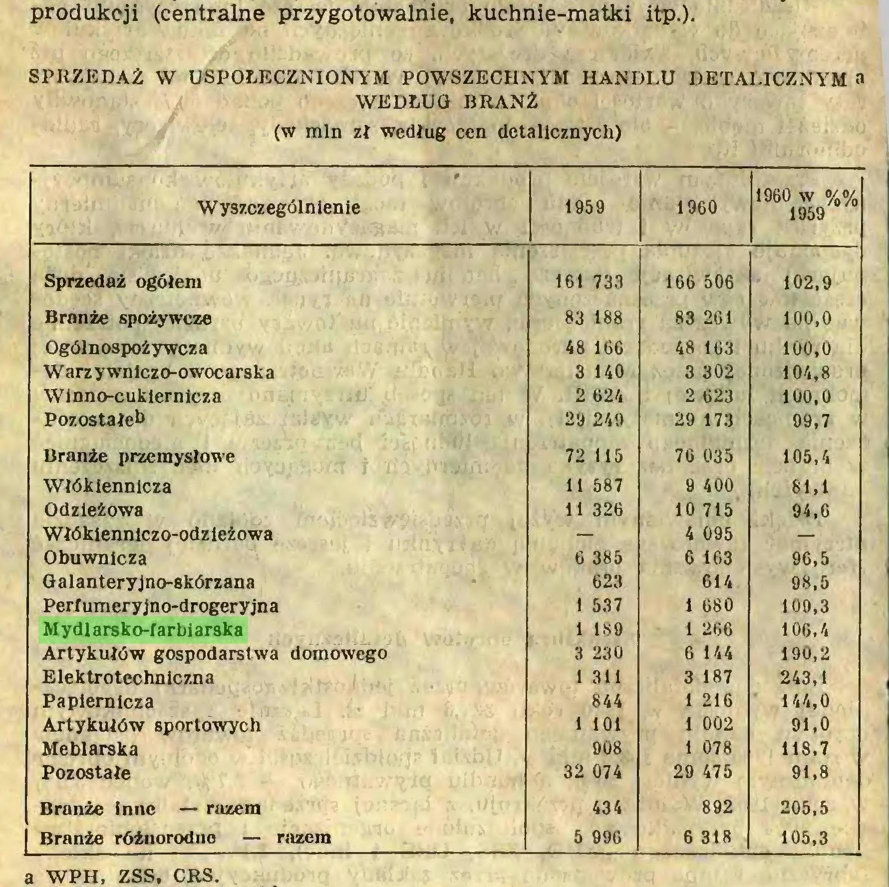 (...) produkcji (centralne przygotowalnie, kuchnie-matki itp.). SPRZEDAŻ W USPOŁECZNIONYM POWSZECHNYM HANDLU DETALICZNYM a WEDŁUG BRANŻ (w min zł według cen detalicznych) Wyszczególnienie 1959 1960 1960 w %% 1959 Sprzedaż ogółem 161 733 166 506 102,9 Branże spożywcze 83 188 83 261 100,0 Ogólnospożywcza 48 166 48 163 100,0 W arz ywniczo-owocars k a 3 140 3 302 104,8 Winno-cukiernlcza 2 624 2 623 100,0 Pozostałeb 29 249 29 173 99,7 Branże przemysłowe 72 115 76 035 105,4 Włókiennicza 11 587 9 400 81,1 Odzieżowa 11 326 10 715 94,0 Włókiennlczo-odzieżowa — 4 095 — Obuwnicza 6 385 0 163 96,5 Galanteryjno-skórzana 623 614 98,5 Periumeryjno-drogeryjna 1 537 1 680 109,3 Mydlarsko-farbiarska 1 189 1 266 106,4 Artykułów gospodarstwa domowego 3 230 6 144 190,2 Elektrotechniczna 1 311 3 187 243,1 Papiernicza 844 1 216 144,0 Artykułów sportowych 1 101 1 002 91,0 Meblarska 908 1 078 118,7 Pozostałe 32 074 29 475 91,8 Branże Inne — ruzem 434 892 205,5 | Branże różnorodne — razem 5 996 6 318 105,3 a WPH, ZSS, CRS...