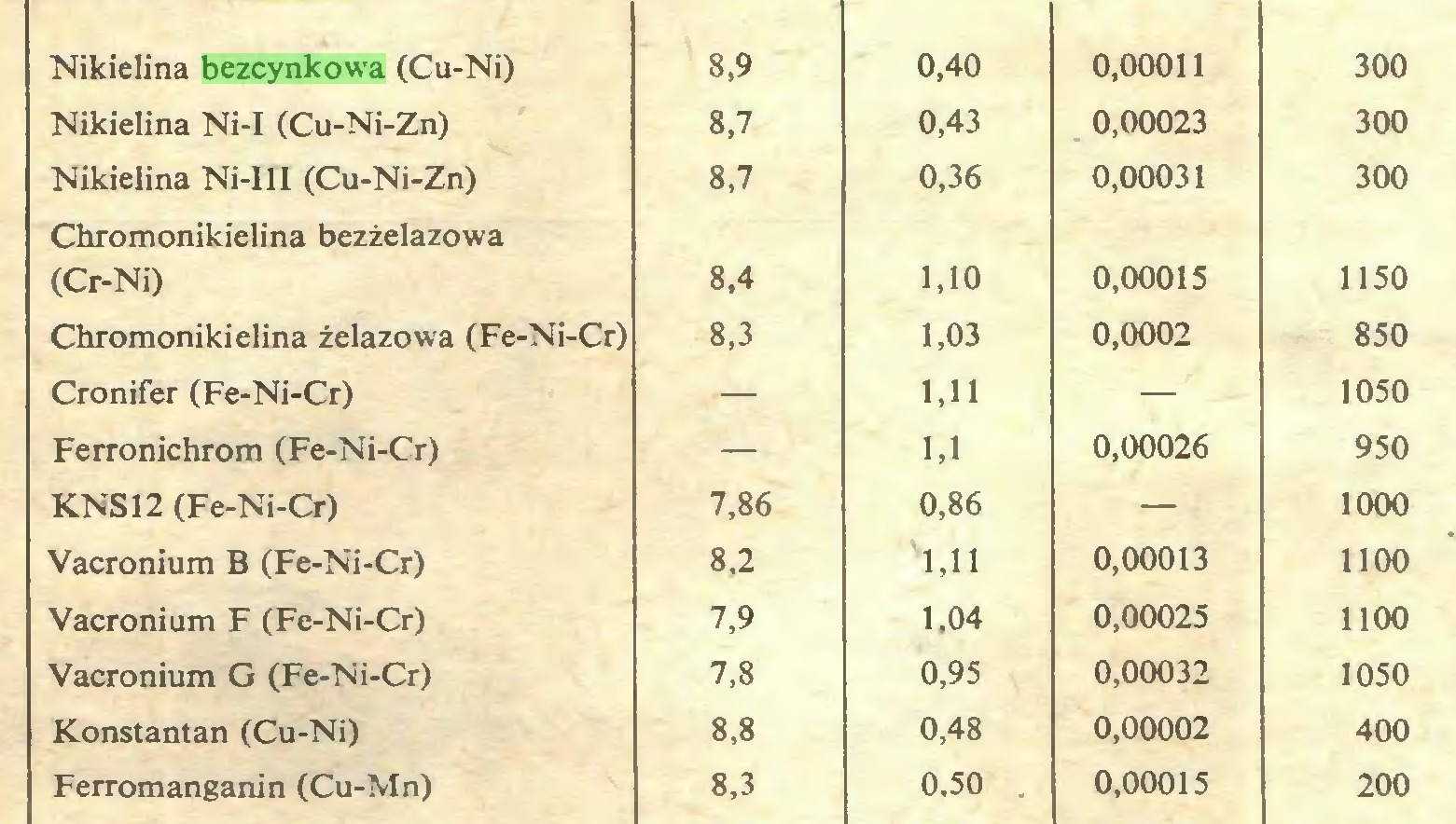(...) Nikielina bezcynkowa (Cu-Ni) 8,9 0,40 0,00011 300 Nikielina Ni-I (Cu-Ni-Zn) 8,7 0,43 0,00023 300 Nikielina Ni-III (Cu-Ni-Zn) 8,7 0,36 0,00031 300 Chromonikielina bezżelazowa (Cr-Ni) 8,4 1,10 0,00015 1150 Chromonikielina żelazowa (Fe-Ni-Cr) 8,3 1,03 0,0002 850 Cronifer (Fe-Ni-Cr) — 1,11 — 1050 Ferronichrom (Fe-Ni-Cr) — 1,1 0,00026 950 KNS12 (Fe-Ni-Cr) 7,86 0,86 — 1000 Vacronium B (Fe-Ni-Cr) 8,2 '1,11 0,00013 1100 Vacronium F (Fe-Ni-Cr) 7,9 1,04 0,00025 1100 Vacronium G (Fe-Ni-Cr) 7,8 0,95 0,00032 1050 Konstantan (Cu-Ni) 8,8 0,48 0,00002 400 Ferromanganin (Cu-Mn) 8,3 0,50 . 0,00015 200...