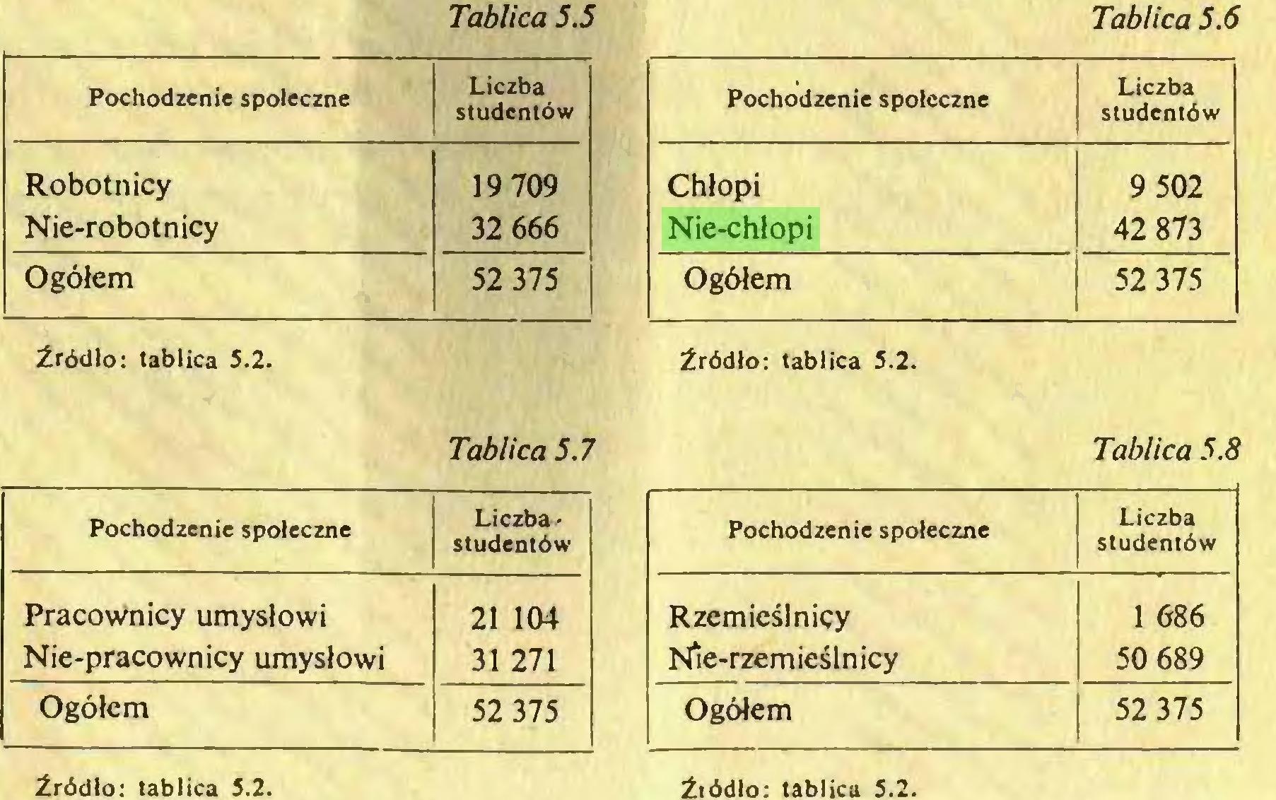 (...) Źródło: tablica S.2. Tablica 5.6 Pochodzenie społeczne Liczba studentów Chłopi 9 502 Nie-chłopi 42 873 Ogółem 52 375 Źródło: tablica 5.2...