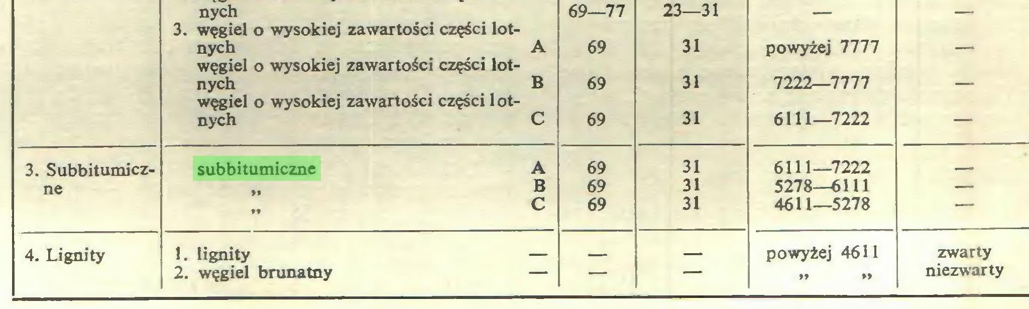 (...) 3. węgiel o wysokiej zawartości części lot- 69—77 23—31 — — nych A węgiel o wysokiej zawartości części lot- 69 31 powyżej 7777 — nych B węgiel o wysokiej zawartości części lot- 69 31 7222—7777 — nych C 69 31 6111—7222 — 3. Subbitumicz- subbitumiczne A 69 31 6111—7222 ne ,, B 69 31 5278—6111 — ,, c 69 31 4611—5278 — 4. Lignity 1. lignity — __   powyżej 4611 zwarty 2. węgiel brunatny — niezwarty...