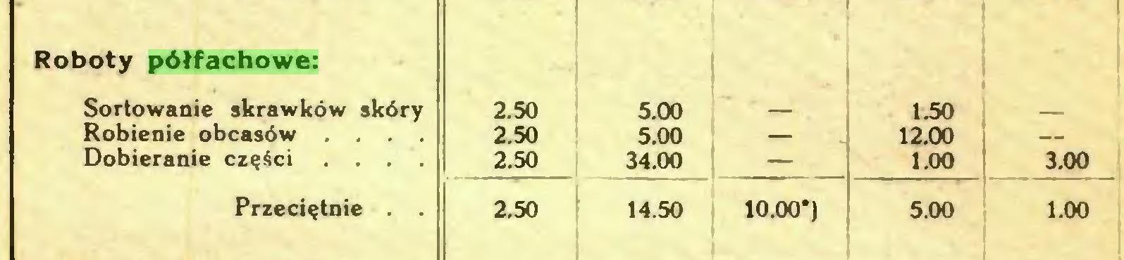 (...) Roboty półfachowe: n   Sortowanie skrawków skóry 2.50 5.00 — 1.50 Robienie obcasów ... 2.50 5.00 — 12.00 — Dobieranie części ... 2.50 34.00 1.00 3.00 Przeciętnie . . 2.50 14.50 10.00*) 5.00 1.00...