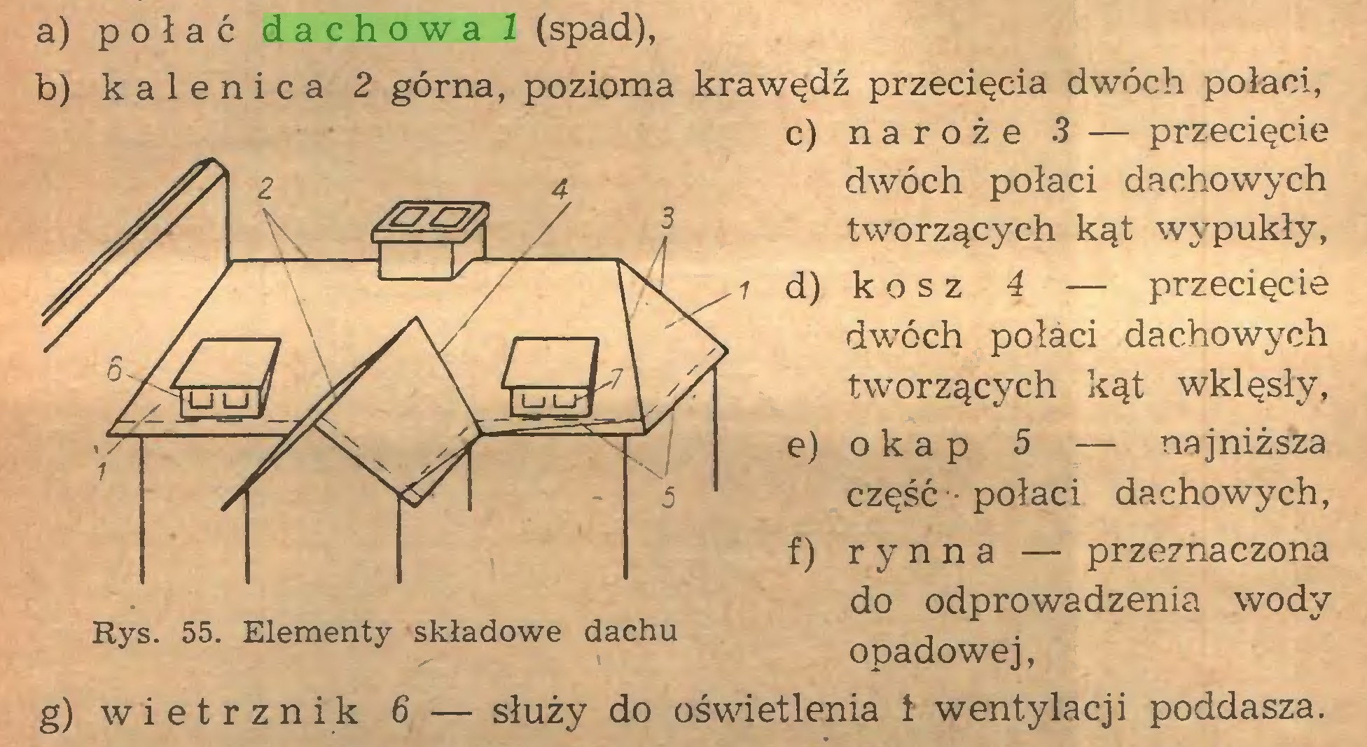 (...) a) połać dachował (spad), b) kalenica 2 górna, pozioma krawędź przecięcia dwóch połaci, c) naroże 3 — przecięcie dwóch połaci dachowych tworzących kąt wypukły, d) k o s z 4 — przecięcie dwóch połaci dachowych tworzących kąt wklęsły, e) o k a p 5 — najniższa część -połaci dachowych, f) rynna — przeznaczona do odprowadzenia wody opadowej, g) wietrznik 6 — służy do oświetlenia 1 wentylacji poddasza...