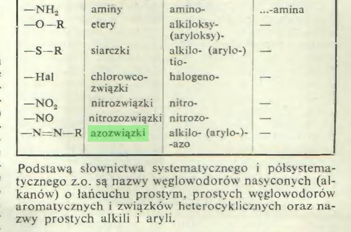 (...) aminy amino- ...-amina etery alkiloksy(aryloksy)- — siarczki alkilo- (arylo-) tio- — chlorowcozwiązki halogeno- — nitrozwiązki nitro- — nitrozozwiązki nitrozo- — azozwiązki alkilo- (arylo-)-azo — Podstawą słownictwa systematycznego i półsystematycznego z.o. są nazwy węglowodorów nasyconych (alkanów) o łańcuchu prostym, prostych węglowodorów aromatycznych i związków' heterocyklicznych oraz nazwy prostych alkili i aryli...
