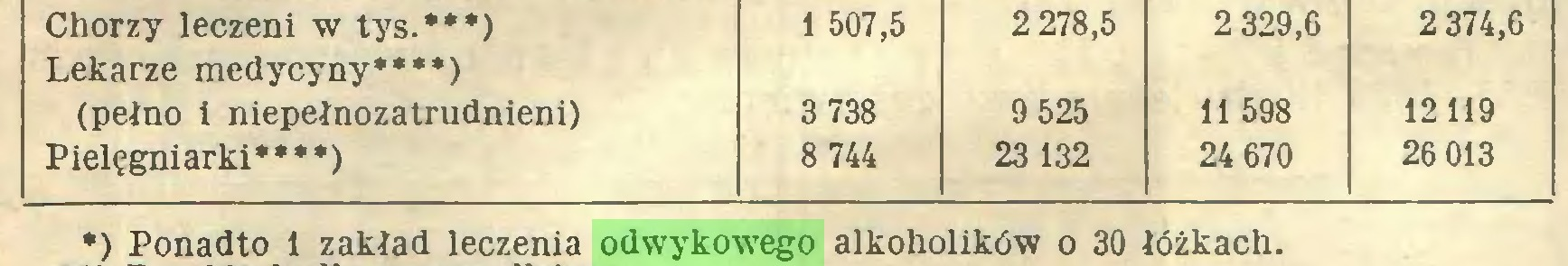 (...) Chorzy leczeni w tys.***) Lekarze medycyny****) 1 507,5 2 278,5 2 329,6 2 374,6 (pełno i niepełnozatrudnieni) 3 738 9 525 11 598 12119 Pielęgniarki****) 8 744 23 132 24 670 26 013 *) Ponadto 1 zakład leczenia odwykowego alkoholików o 30 łóżkach...