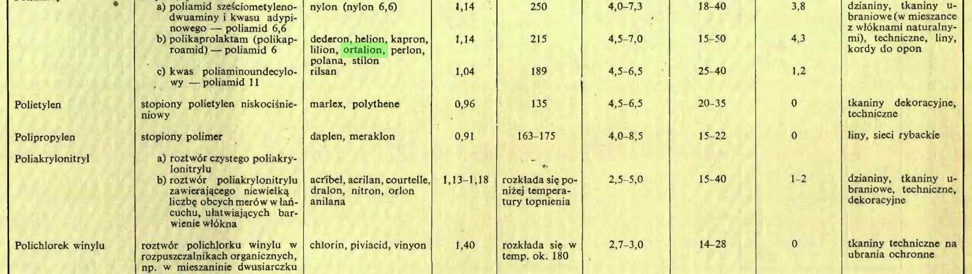 (...) a) poliamid szeSciometyleno- nylon (nylon 6,6) 1.14 250 4,0-7,3 18-40 3,8 dwuaminy i kwasu adypi- f braniowe (w mieszance nowego — poliamid 6,6 z wlöknami naturalnyb) polikaprolaktam (polikap- dcderon, helion, kapron, 1,14 215 4,5-7,0 15-50 4,3 mi), techniczne, liny, roamid) — poliamid 6 lilion, ortalion, perlon, polana, stilon kordy do opon c) kwas poliaminoundecylo- rilsan 1,04 189 4,5-6,5 ' 25-40 1,2 , wy —poliamid 11 Polietylen stopiony polietylen niskocisnie- marlex, polythene 0,96 135 4,5-6,5 20-35 0 tkaniny dekoracyjne, niowy techniczne Polipropylen stopiony polimer daplen, meraklon 0,91 163-175 4,0-8,5 15-22 0 liny, sieci rybackie Poliakrylonitryl a) roztwör czystego poliakrylonitrylu dzianiny, tkaniny ub) roztwör poliakrylonitrylu acribcl, acrilan, courtelle, 1,13-1,18 rozklada sic po- 2,5-5,0 15-40 1-2 zawierajqcego nicwielk^ dralon, nitron, orlon niiej tempera- braniowe, techniczne, liczbc obcych meröw w laiöcuchu, utatwiaj^cych barwienie wlökna anilana tury topnienia dekoracyjne Polichlorek winylu roztwör polichlorku winylu w chlorin, piviacid, vinyon 1,40 rozklada sic w 2,7-3,0 14-28 0 tkaniny techniczne na rozpuszczalnikach organicznych, np. w mieszaninie dwusiarczku temp. ok. 180 • ubrania ochronne...