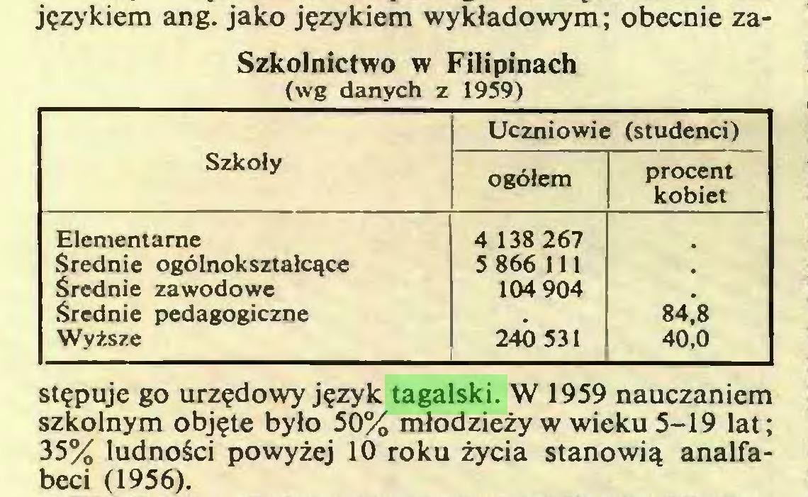 (...) językiem ang. jako językiem wykładowym; obecnie zaSzkolnictwo w Filipinach (wg danych z 1959) Uczniowie (studenci) Szkoły ogółem procent kobiet Elementarne 4 138 267 Średnie ogólnokształcące 5 866 111 Średnie zawodowe Średnie pedagogiczne 104 904 84,8 Wyższe 240 531 40,0 stępuje go urzędowy język tagalski. W 1959 nauczaniem szkolnym objęte było 50% młodzieży w wieku 5-19 lat; 35% ludności powyżej 10 roku życia stanowią analfabeci (1956)...