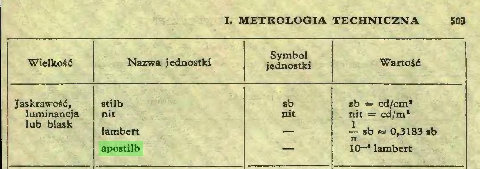 (...) I. METROLOGIA TECHNICZNA 503 Wielkość Nazwa jednostki Symbol jednostki Wartość Jaskrawość, lutni nancja lub blask stilb nit lambett sb nit sb = cd/cm* nit = cd/m* ~ sb » 0,3183 sb apostilb — 10~* lamben...