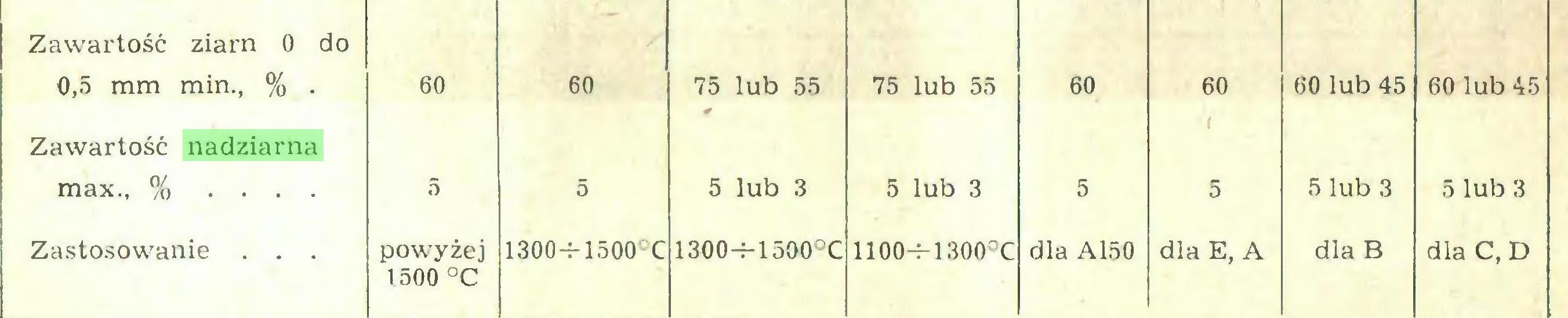 (...) Zawartość ziarn 0 do 0,5 mm min., % . 60 60 75 lub 55 75 lub 55 60 60 60 lub 45 60 lub 45 Zawartość nadziarna ( max., % ... 5 5 5 lub 3 5 lub 3 5 5 5 lub 3 5 lub 3 Zastosowanie . . . powyżej 1500 °C 1300-t-1500°C 1300-r-1500°C 1100-M300°C dla A150 dla E, A dla B dla C, D...