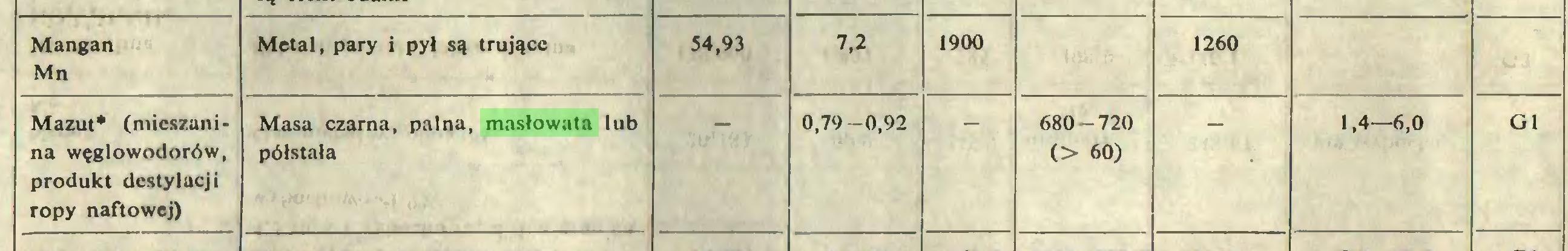 (...) Mangan Mn Metal, pary i pył są trujące 54,93 7,2 1900 1260 Mazut* (mieszanina węglowodorów, produkt destylueji ropy naftowej) Masa czarna, palna, masłowata lub półstała 0,79-0,92 680-720 O 60) 1,4—6,0 G1...