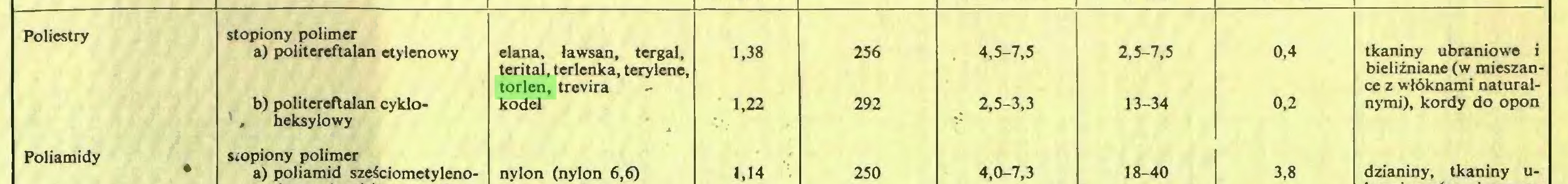 (...) Poliestry stopiony polimer a) politereftalan etylenowy elana, tawsan, tergal. 1,38 256 4,5-7,5 2,5-7,5 0,4 tkaniny ubraniowe i terital, terlenka, terylene. bielizniane (w mieszantorlen, trevira ce z wlöknami naturalb) politereftalan cyklo- kodel 1,22 292 2,5-3,3 13-34 0,2 nymi), kordy do opon , heksylowy Poliamidy Siopiony polimer • dzianiny, tkaniny ua) poliamid szeSciometyleno- nylon (nylon 6,6) 1.14 250 4,0-7,3 18-40 3,8...