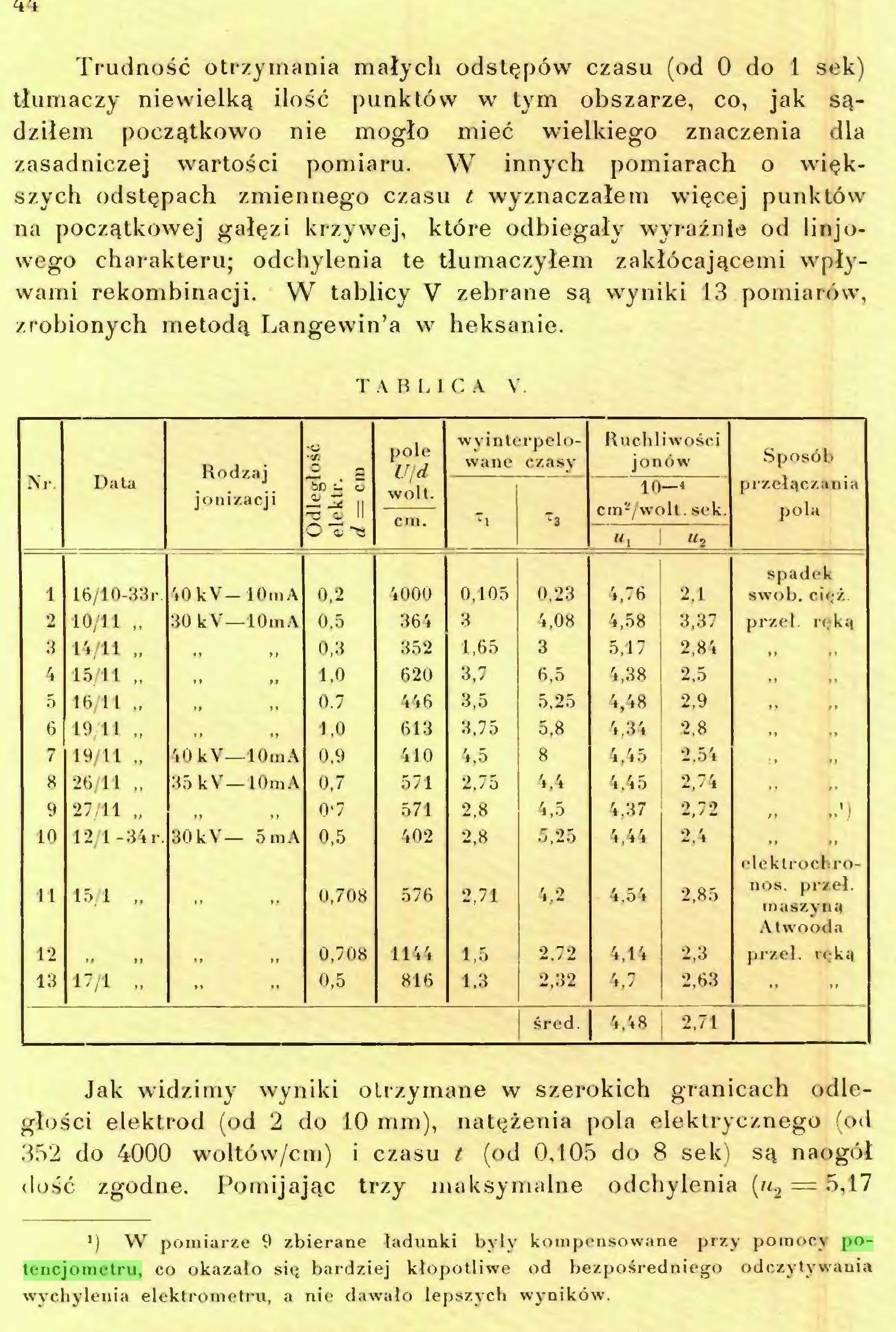 (...) l) W pomiarze 9 zbierane ładunki były kompensowane przy pomocy potencjometru, co okazało się bardziej kłopotliwe od bezpośredniego odczytywania wychyleuia elektrometru, a nie dawało lepszych wyników. 45...