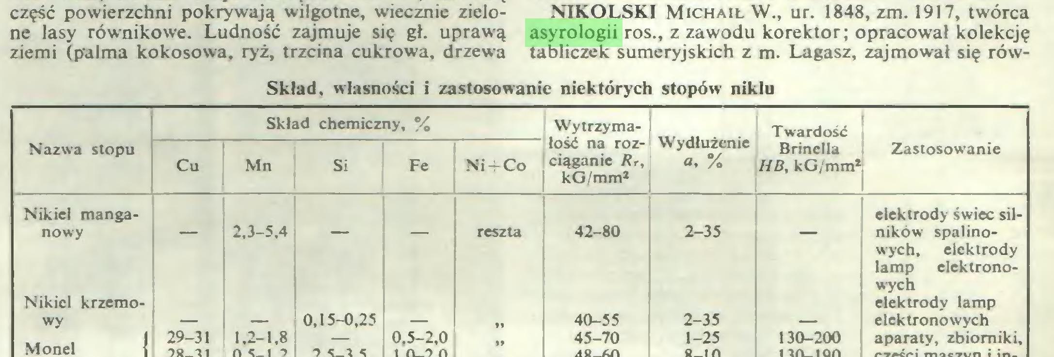 (...) NIKOLSKI Michaił W., ur. 1848, zm. 1917, twórca asyrologii ros., z zawodu korektor; opracował kolekcję tabliczek sumeryjskich z m. Lagasz, zajmował się rówSklad, własności i zastosowanie niektórych stopów niklu Skład chemiczny, % Wytrzymałość na rozciąganie Rr, kG/mm2 Wydłużenie a, % Twardość Nazwa stopu Cu Mn Si Fe Ni+Co Brinella HB, kG/mm2 Zastosowanie Nikiel manganowy 2,3-5,4 reszta 42-80 2-35 elektrody świec silników spalinoNikiel krzemowy 0,15-0,25 40-55 2-35 wych, elektrody lamp elektronowych elektrody lamp elektronowych Monel 29-31 1.2-1,8 — 0,5-2,0 45-70 1-25 130-200 aparaty, zbiorniki...