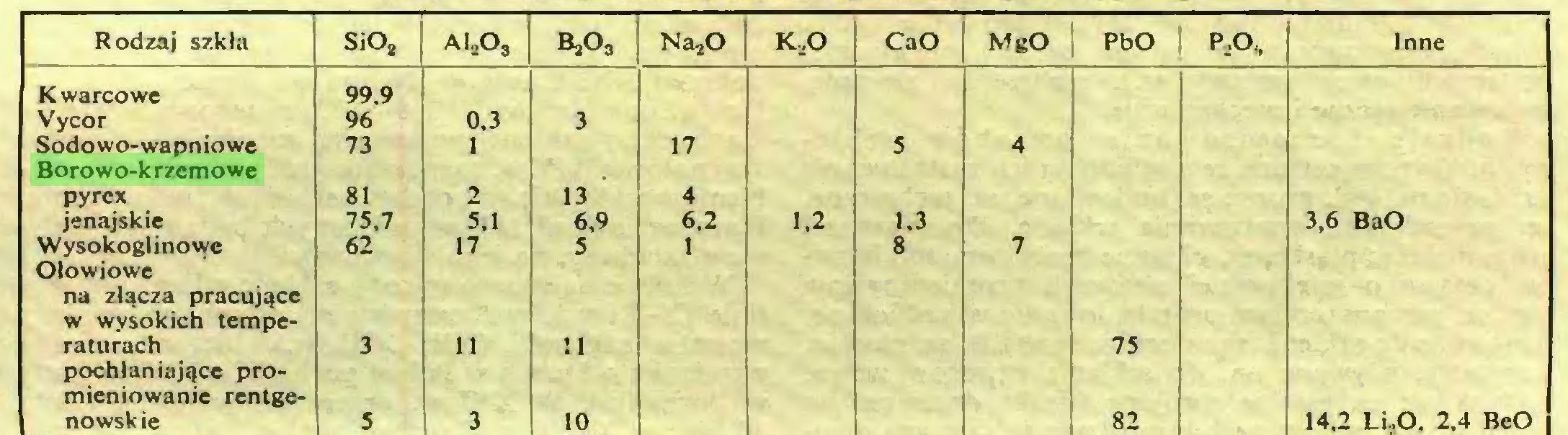 (...) Rodzaj szkła SiO, AIA, 8,03 Na20 K.jO CaO MgO PbO P.O,, Inne Kwarcowe 99.9 Vycor 96 0,3 3 Sodowo-wapniowe Borowo-krzemowe 73 1 17 5 4 pyrex 81 2 13 4 jenajskie 75.7 5, ł 6.9 6.2 1,2 1,3 3,6 BaO Wysokoglinowe Ołowiowe 62 17 5 1 8 7 na złącza pracujące w wvsokich temperaturach 3 11 11 75 pochłaniające promieniowanie rentgenowsk ic 5 3 10 82 14,2 Li .O. 2.4 BcO...