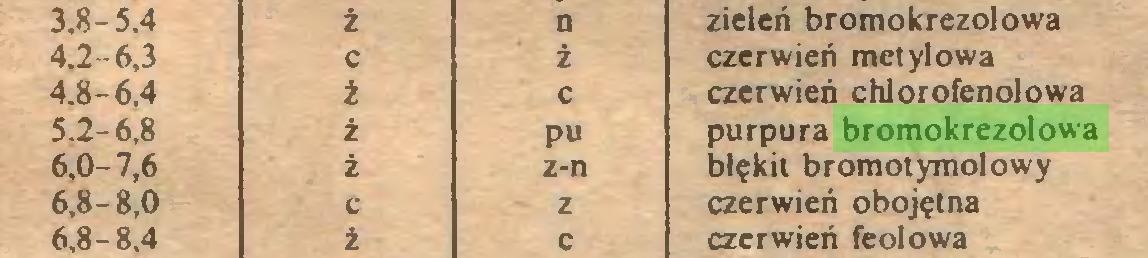 (...) 3,8-5.4 ż n zieleń bromo krezol owa 4.2-6,3 c ż czerwień metylowa 4.8-6.4 i c czerwień chlorofenolowa 5.2-6,8 i pu purpura bromokrezolowa 6,0-7,6 i z-n błękit bromotymolowy 6,8-8,0 c z czerwień obojętna 6,8-8.4 ź c czerwień feolowa...