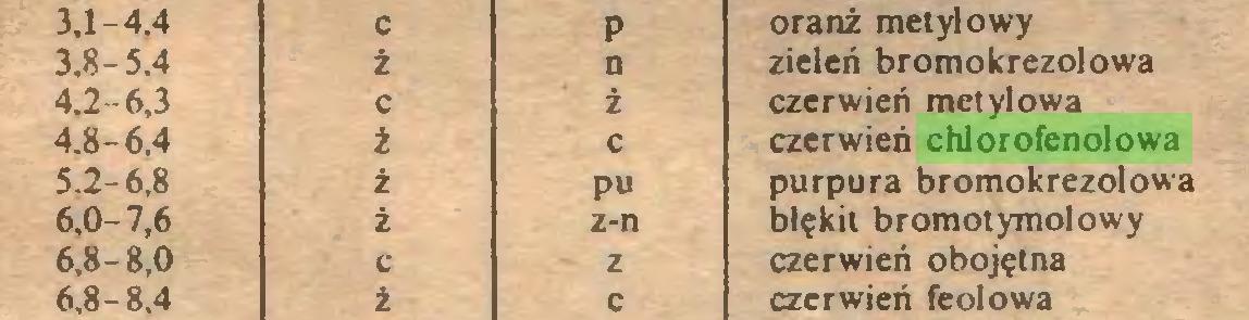 (...) 3,1-4.4 c p oranż metylowy 3,8-5.4 ż n zieleń bromo krezol owa 4.2-6,3 c ż czerwień metylowa 4.8-6.4 i c czerwień chlorofenolowa 5.2-6,8 i pu purpura bromokrezolowa 6,0-7,6 i z-n błękit bromotymolowy 6,8-8,0 c z czerwień obojętna 6,8-8.4 ź c czerwień feolowa...