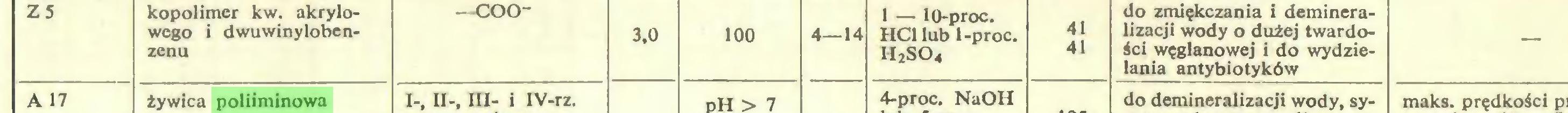 (...) h2so4 41 41 do zmiękczania i demineralizacji wody o dużej twardości węglanowej i do wydzielania antybiotyków — A 17 żywica poliiminowa 1-, 11-, III- i IV-rz...