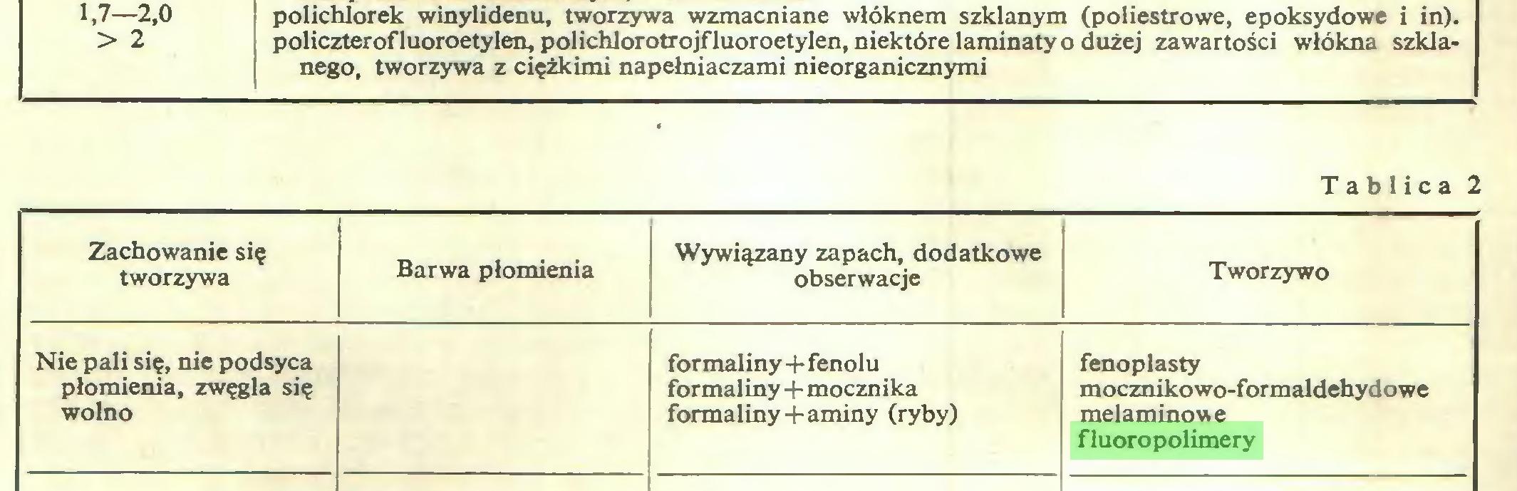 (...) polichlorek winylidenu, tworzywa wzmacniane włóknem szklanym (poliestrowe, epoksydowe i in). policzterofluoroetylen, polichlorotrojfluoroetylen, niektóre laminaty o dużej zawartości włókna szklanego, tworzywa z ciężkimi napełniaczami nieorganicznymi Tablica 2 Zachowanie się tworzywa Barwa płomienia Wywiązany zapach, dodatkowe obserwacje Tworzywo Nie pali się, nie podsyca płomienia, zwęgla się wolno formaliny+fenolu formaliny+mocznika formaliny+aminy (ryby) fenoplasty mocznikowo-formaldehydowe melaminowe fluoropolimery...