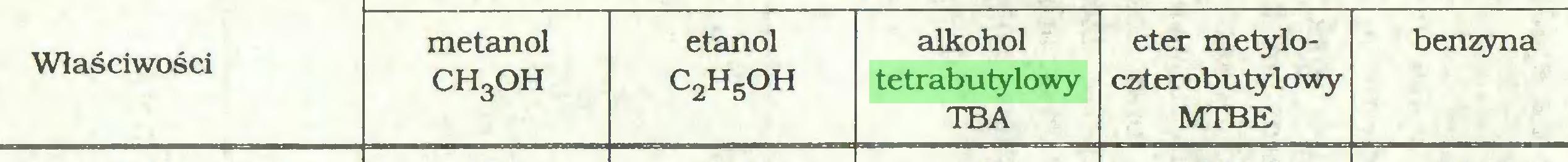(...) Właściwości metanol CHgOH etanol c2h5oh alkohol tetrabutylowy TBA eter metyloczterobu tyłowy MTBE benzyna...