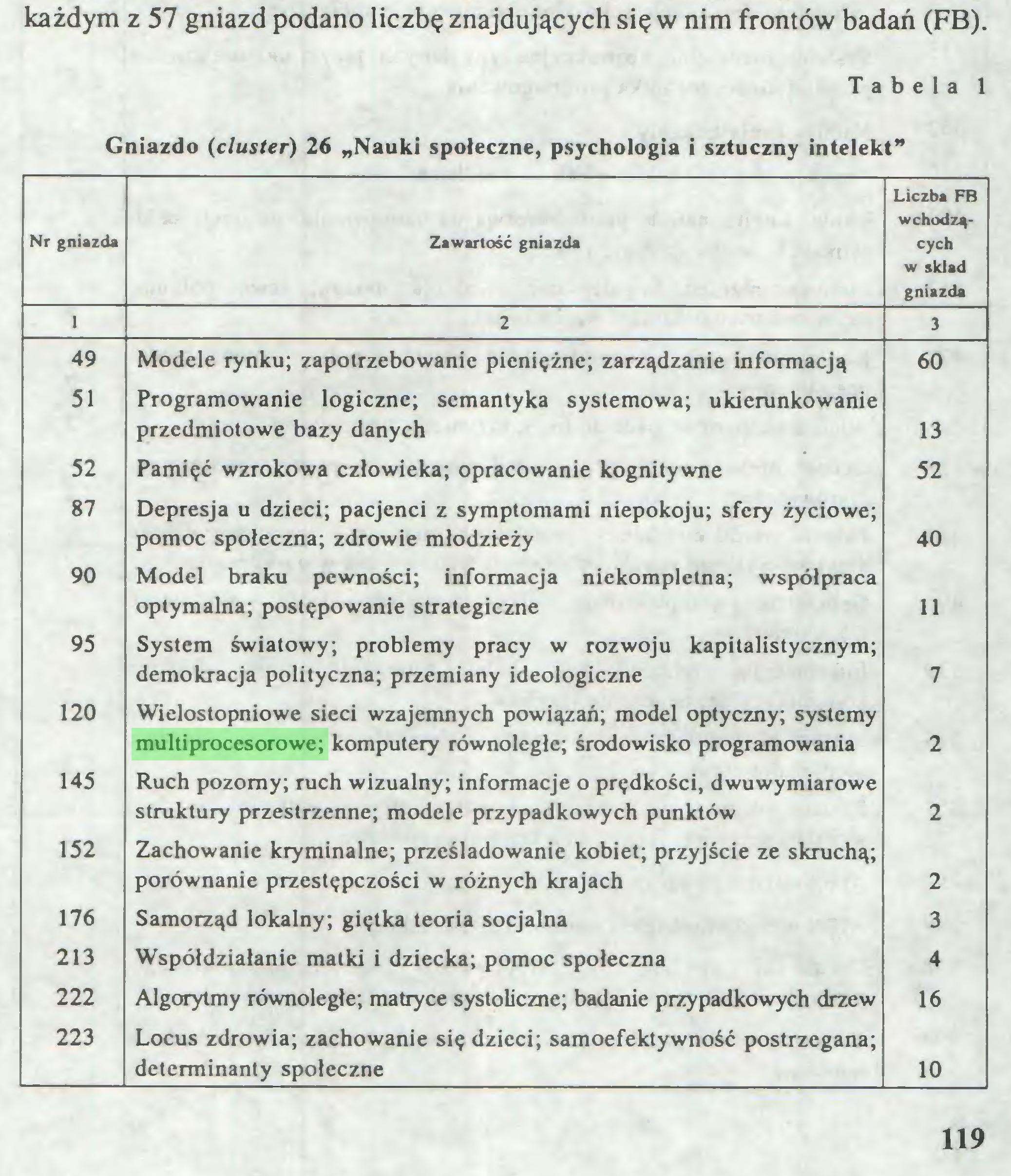 """(...) każdym z 57 gniazd podano liczbę znajdujących się w nim frontów badań (FB). Tabela 1 Gniazdo (cluster) 26 """"Nauki społeczne, psychologia i sztuczny intelekt"""" Nr gniazda Zawartość gniazda Liczba FB wchodzących w skład gniazda 1 2 3 49 Modele rynku; zapotrzebowanie pieniężne; zarządzanie informacją 60 51 Programowanie logiczne; semantyka systemowa; ukierunkowanie przedmiotowe bazy danych 13 52 Pamięć wzrokowa człowieka; opracowanie kognitywne 52 87 Depresja u dzieci; pacjenci z symptomami niepokoju; sfery życiowe; pomoc społeczna; zdrowie młodzieży 40 90 Model braku pewności; informacja niekompletna; współpraca optymalna; postępowanie strategiczne 11 95 System światowy; problemy pracy w rozwoju kapitalistycznym; demokracja polityczna; przemiany ideologiczne 7 120 Wielostopniowe sieci wzajemnych powiązań; model optyczny; systemy multiprocesorowe; komputery równoległe; środowisko programowania 2 145 Ruch pozorny; ruch wizualny; informacje o prędkości, dwuwymiarowe struktury przestrzenne; modele przypadkowych punktów 2 152 Zachowanie kryminalne; prześladowanie kobiet; przyjście ze skruchą; porównanie przestępczości w różnych krajach 2 176 Samorząd lokalny; giętka teoria socjalna 3 213 Współdziałanie matki i dziecka; pomoc społeczna 4 222 Algorytmy równoległe; matryce systoliczne; badanie przypadkowych drzew 16 223 Locus zdrowia; zachowanie się dzieci; samoefektywność postrzegana; determinanty społeczne 10 119..."""
