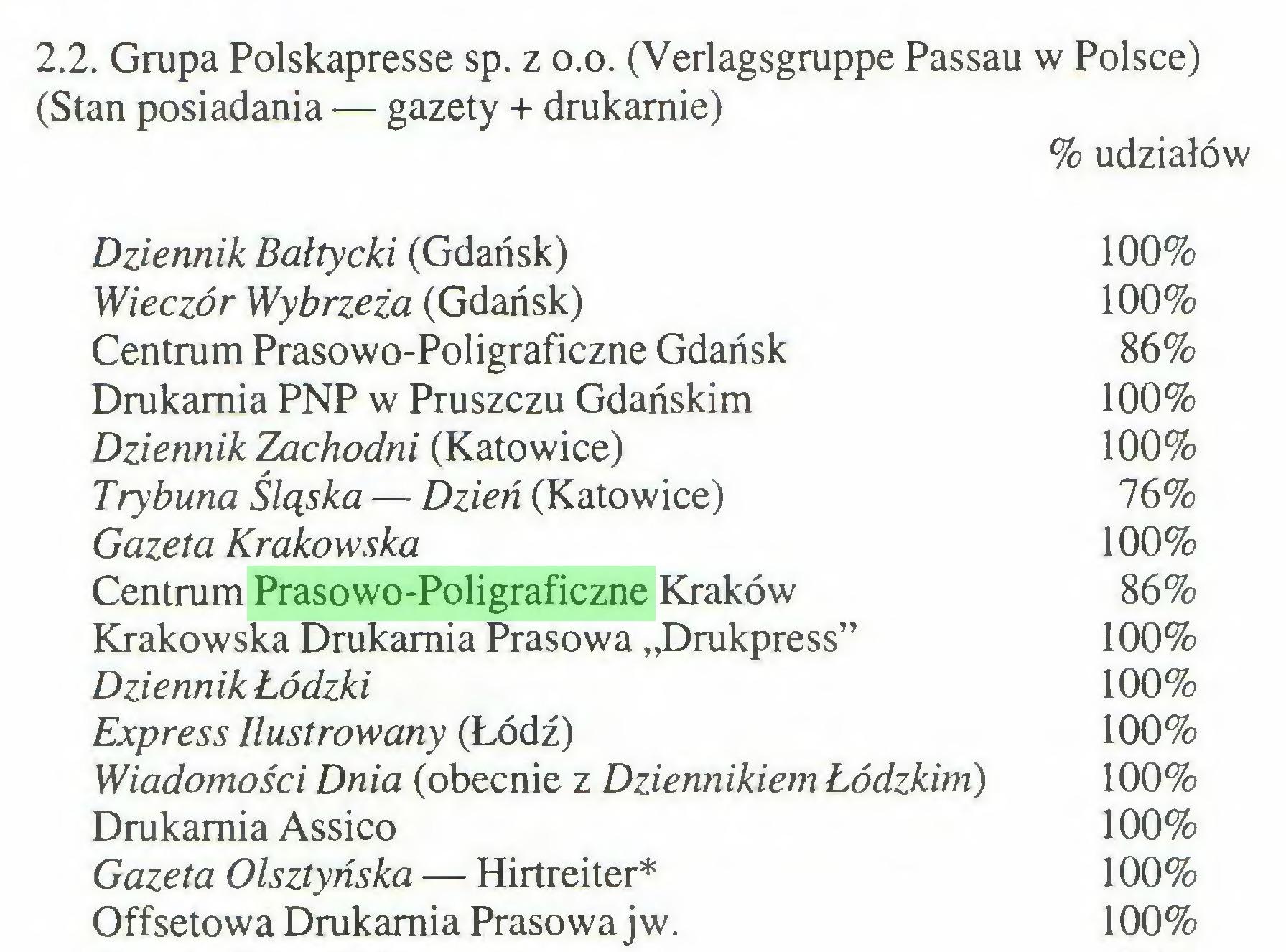 """(...) 2.2. Grupa Polskapresse sp. z o.o. (Verlagsgruppe Passau w Polsce) (Stan posiadania — gazety + drukarnie) % udziałów Dziennik Bałtycki (Gdańsk) 100% Wieczór Wybrzeża (Gdańsk) 100% Centrum Prasowo-Poligraficzne Gdańsk 86% Drukarnia PNP w Pruszczu Gdańskim 100% Dziennik Zachodni (Katowice) 100% Trybuna Śląska — Dzień (Katowice) 76% Gazeta Krakowska 100% Centrum Prasowo-Poligraficzne Kraków 86% Krakowska Drukarnia Prasowa """"Drukpress"""" 100% Dziennik Łódzki 100% Express Ilustrowany (Łódź) 100% Wiadomości Dnia (obecnie z Dziennikiem Łódzkim) 100% Drukarnia Assico 100% Gazeta Olsztyńska — Hirtreiter* 100% Offsetowa Drukarnia Prasowa j w. 100%..."""