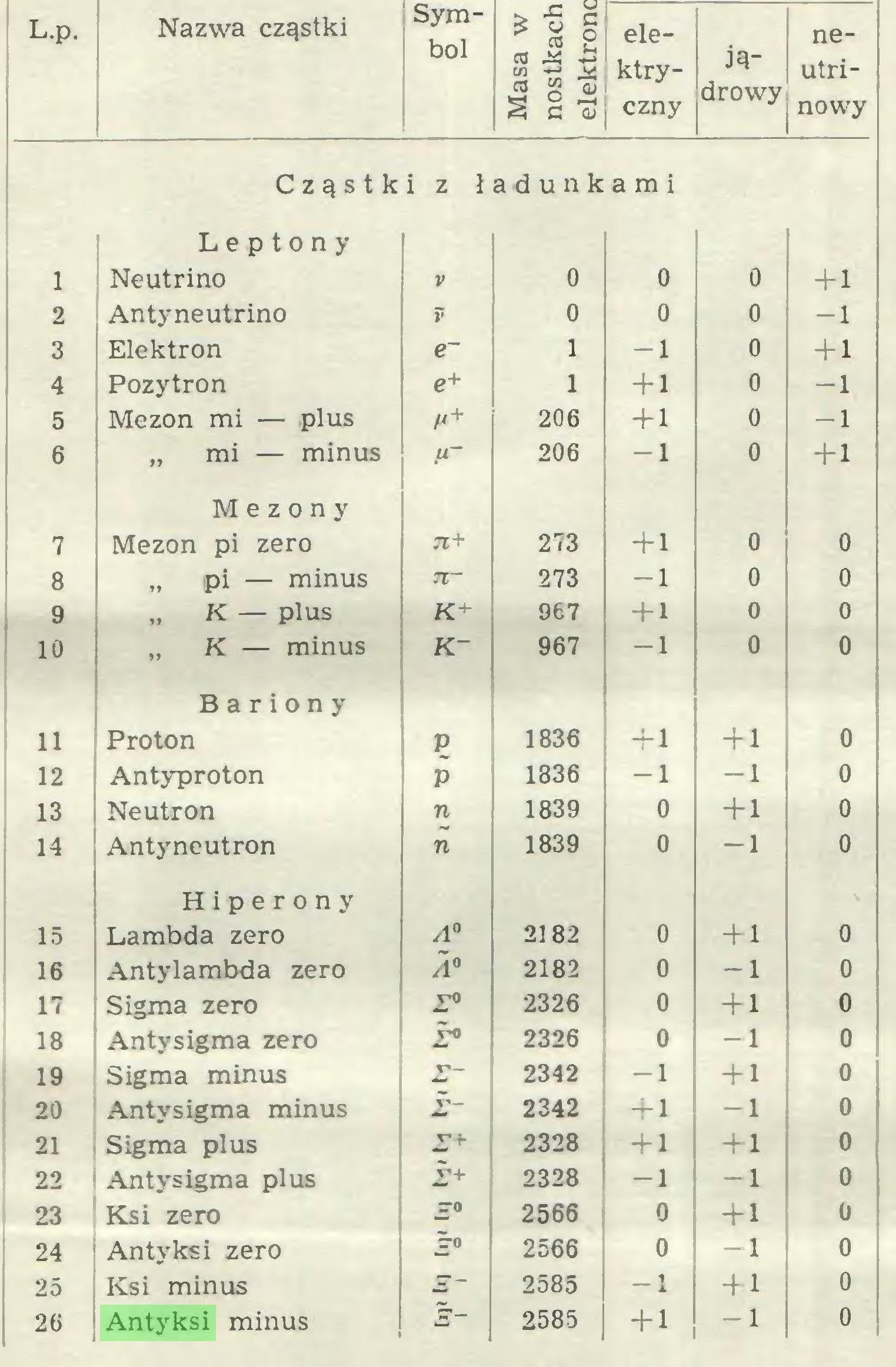 """(...) L.p. Nazwa cząstki Symbol > -Z c ź W o CO łL OJ ^ ^ § C -aJ elektryczny jądrowy neutrinowy 1 C z ą s t k Leptony Neutrino i z ladunk r ' 0 a m i 0 0 +1 2 Antyneutrino o 0 o -1 3 Elektron e~ 1 -1 0 +1 4 Pozytron e+ 1 + 1 0 -1 5 Mezon mi — plus 206 + 1 0 -1 6 """" mi — minus 206 -1 0 + 1 7 Mezony Mezon pi zero 71+ 273 + 1 0 0 8 """" pi — minus 7l~ 273 -1 0 0 9 """" K — plus K+ 967 + 1 0 0 10 """" K — minus K- 967 -1 0 0 U Bariony Proton P 1836 +1 +1 0 12 Antyproton P 1836 -1 -1 0 13 Neutron n 1839 0 +1 0 14 Antyneutron n 1839 0 -1 0 15 Hiperony Lambda zero A° 2182 0 +1 0 16 Antylambda zero A° 2182 0 -1 0 17 Sigma zero 2326 0 +1 0 18 Antysigma zero 2326 0 -1 0 19 Sigma minus r— 2342 -1 + 1 0 20 Antysigma minus ¿- 2342 +1 -1 0 21 Sigma plus z+ 2328 +1 +1 0 22 Antysigma plus 2+ 2328 -1 -1 0 23 Ksi zero JTO 2566 0 +1 0 24 Antyksi zero Z'O 2566 0 -1 0 25 Ksi minus 2585 -1 +1 0 26 Antyksi minus s~ 2585 +1 -1 0..."""