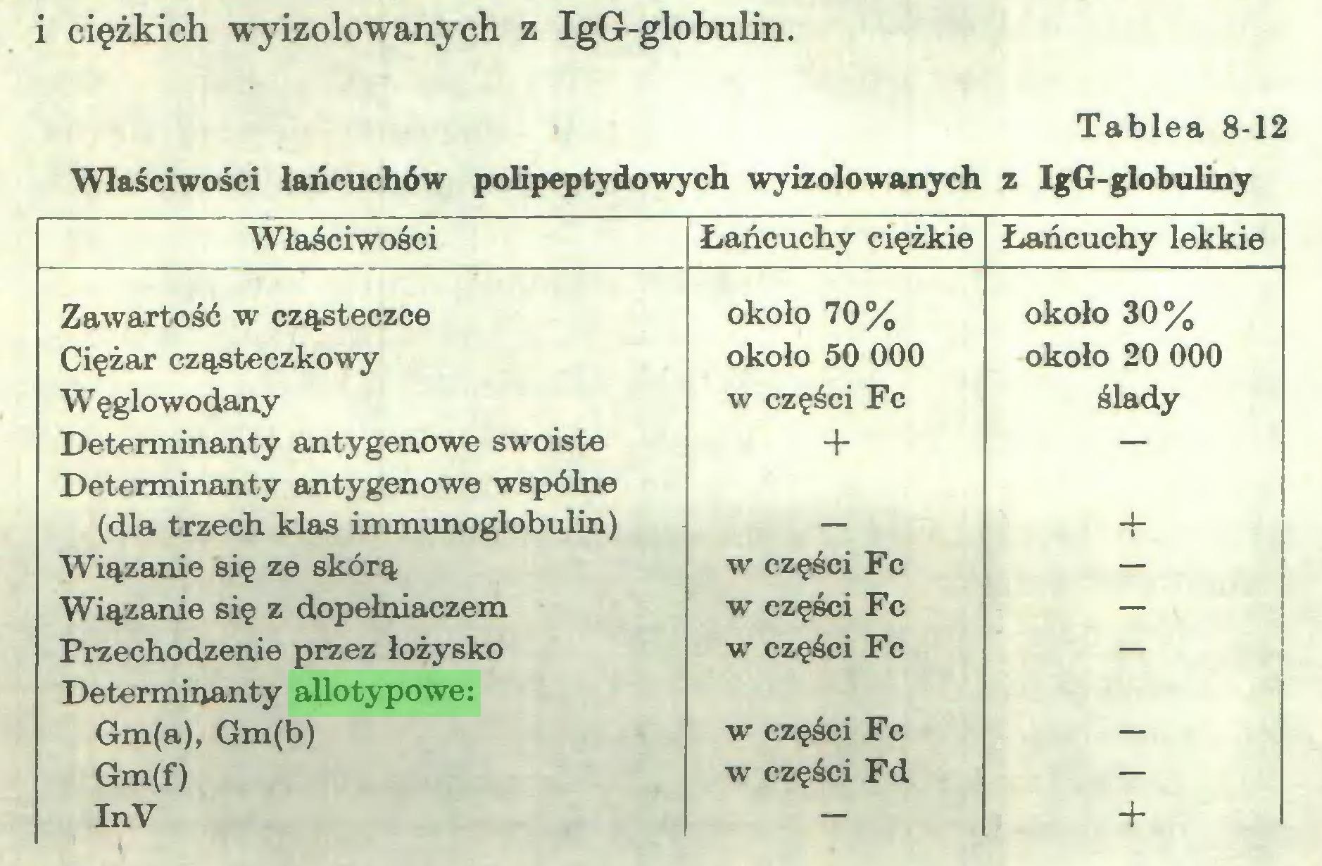 (...) i ciężkich wyizolowanych z IgG-globulin. Tablea 8-12 Właściwości łańcuchów polipeptydowych wyizolowanych z IgG-globuliny Właściwości Łańcuchy ciężkie Łańcuchy lekkie Zawartość w cząsteczce około 70% około 30% Ciężar cząsteczkowy około 50 000 około 20 000 W ęglo wodany w części Fc ślady Determinanty antygenowe swoiste + — Determinanty antygenowe wspólne (dla trzech klas immunoglobulin)   + Wiązanie się ze skórą w części Fc — Wiązanie się z dopełniaczem w części Fc — Przechodzenie przez łożysko w części Fc — Determinanty allotypowe: Gm(a), Gm(b) w części Fc Gm(f) w części Fd — InV — +...