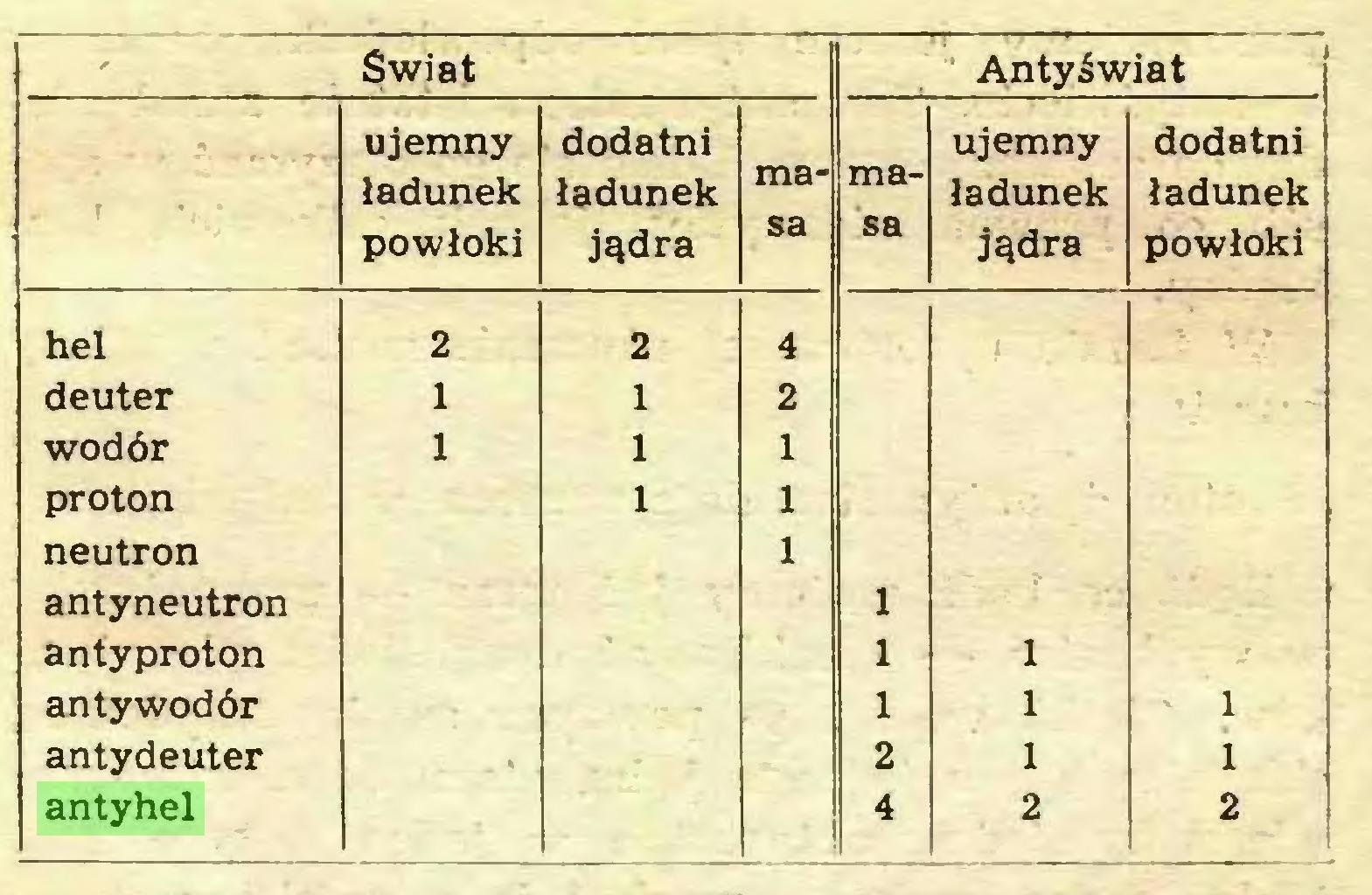 (...) ' $wiat Anty świat ujemny dodatni ma- ma- ujemny dodatni ładunek ładunek ładunek ładunek powłoki jądra sa sa jądra powłoki hel 2 2 4 deuter 1 1 2 wodór 1 1 1 proton 1 1 neutron antyneutron 1 1 antyproton 1 1 ' antywodór 1 1 ' 1 antydeuter . . ł 2 1 1 antyhel 4 2 2 1...