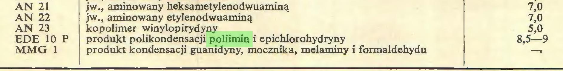 (...) AN 21 jw., aminowany heksametylenodwuaminą 7,0 AN 22 jw., aminowany etylenodwuaminą 7,0 AN 23 kopolimer winylopirydyny 5,0 EDE 10 P produkt polikondensacji poliimin i epichlorohydryny 8,5—9 MMG 1 produkt kondensacji guanidyny, mocznika, melaminy i formaldehydu «...