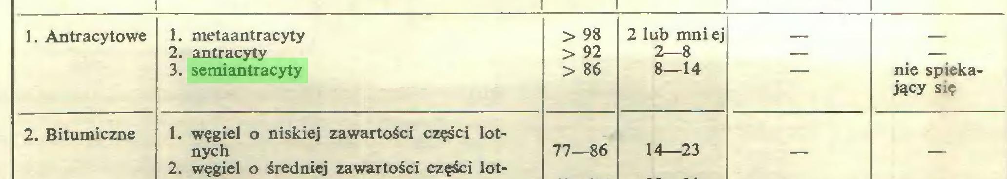 (...) 1. Antracytowe 1. metaantracyty > 98 2 lub mniej 2. antracyty > 92 2—8 — — 3. semiantracyty > 86 8—14 nie spiekający się 2. Bitumiczne 1. węgiel o niskiej zawartości części lotnych 2. węgiel o średniej zawartości części lot- 77—86 14—23 — —...