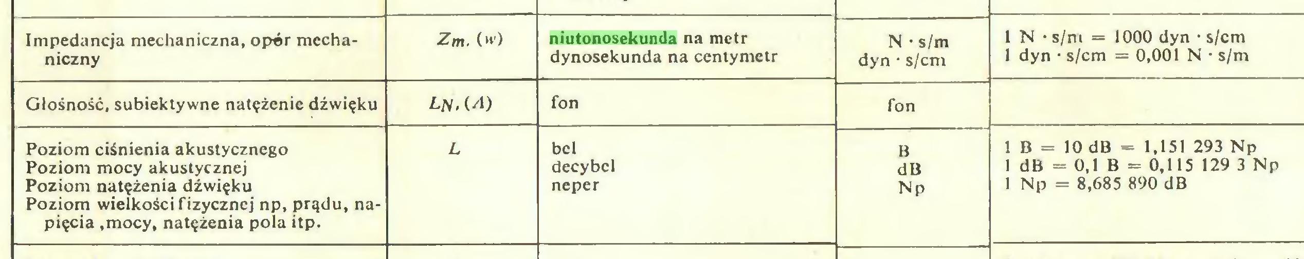 (...) Impedancja mechaniczna, oper mecha- Zm. (w) niutonosekunda na metr N • s/m 1 N • s/m = 1000 dyn • s/cm niczny dynosekunda na centymetr dyn • s/cm 1 dyn • s/cm = 0,001 N • s/m Głośność, subiektywne natężenie dźwięku LN. (.A) fon fon Poziom ciśnienia akustycznego L bel B 1 B = 10 dB = 1,151 293 Np Poziom mocy akustycznej decybel dB 1 dB = 0,1 B = 0,115 129 3 Np Poziom natężenia dźwięku Poziom wielkości fizycznej np, prądu, napięcia ,mocy, natężenia pola itp. neper Np 1 Np = 8,685 890 dB...