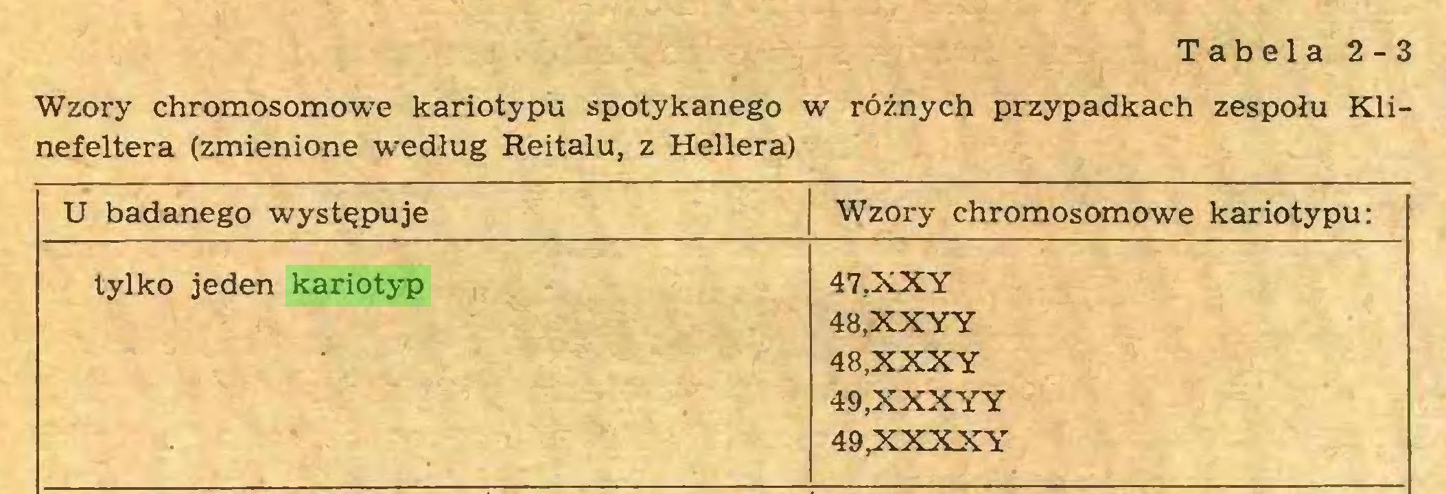 (...) Tabela 2-3 Wzory chromosomowe kariotypu spotykanego w różnych przypadkach zespołu Klinefeltera (zmienione według Reitalu, z Hellera) U badanego występuje Wzory chromosomowe kariotypu: tylko jeden kariotyp 47, XXY 48, XXYY 48, XXXY 49, XXXYY 49,XXXXY...