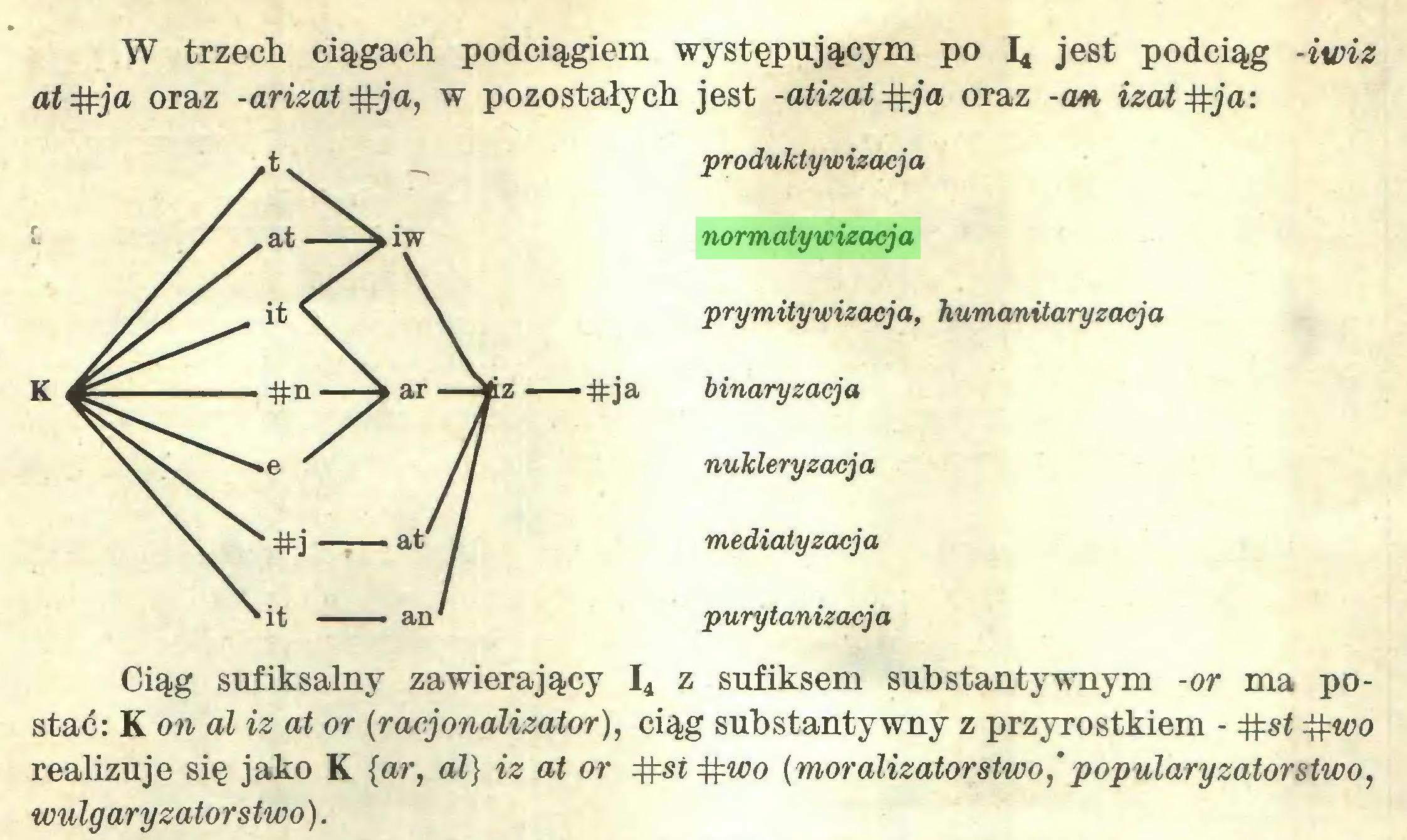 (...) W trzech ciągach podciągiem występującym po I* jest podciąg -iwiz ał #ja oraz -arizat#ja, w pozostałych jest -atizat oraz -cm izat#ja: produktywizacja normatywizacja prymitywizacja, humanitaryzacja binaryzacja nukleryzacja mediatyzacja purytanizacja Ciąg sufiksalny zawierający I4 z sufiksem substantywnym -or ma postać: K on dl iz at or (racjonalizator), ciąg substantywny z przyrostkiem - #wo realizuje się jako K {ar, al} iz at or #st#wo [moralizatorstwo,'popularyzatorstwo, wulgaryzatorstwo)...