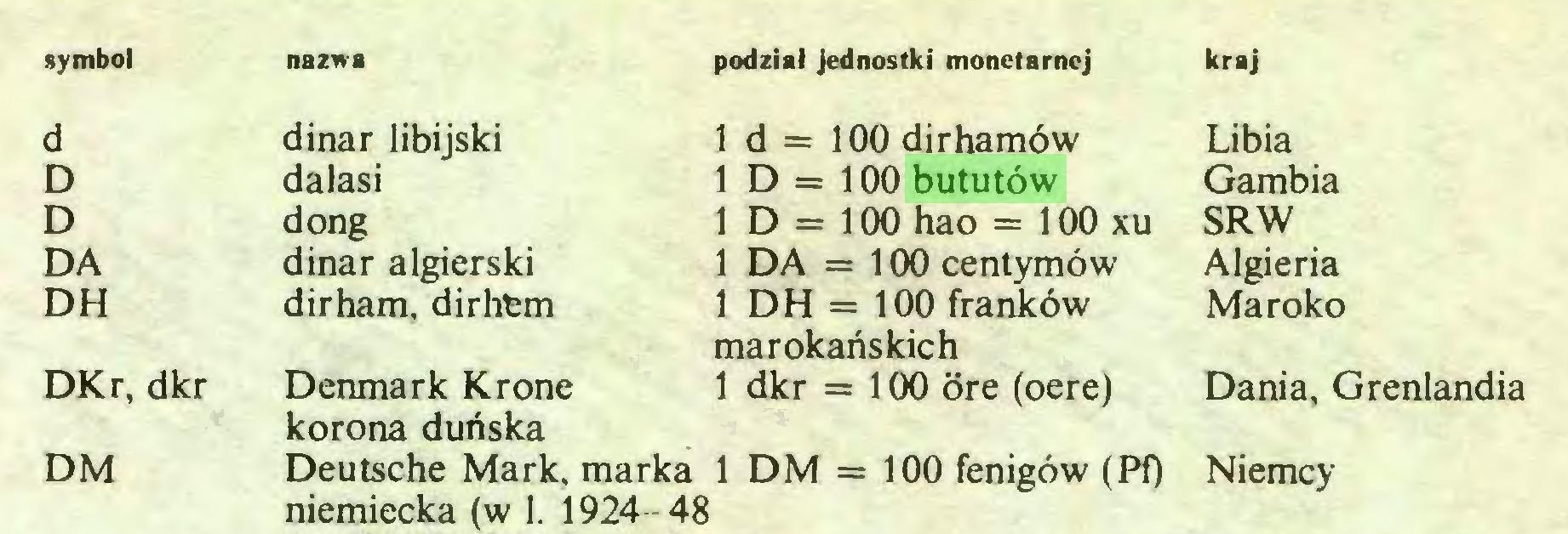 (...) symbol nazwa podział Jednostki monetarnej kraj d dinar libijski 1 d = 100 dirhamów Libia D dalasi 1 D = 100 bututów Gambia D dong 1 D = 100 hao = 100 xu SRW DA dinar algierski 1 DA = 100 centymów Algieria DH dirham, dirhem 1 DH = 100 franków marokańskich Maroko DKr, dkr Denmark Kr one korona duńska 1 dkr = 100 ore (oere) Dania, Grenlandia DM Deutsche Mark, marka 1 DM = 100 fenigów (Pf) niemiecka (w 1. 1924-48...