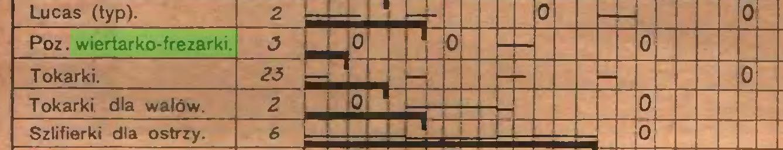 (...) - 0 0 Poz. wiertarko-frezarki. * 0 0 0 Tokarki. 23 0 Tokarki dla watów. 2 0 Szlifierki dla ostrzy. 6 0...