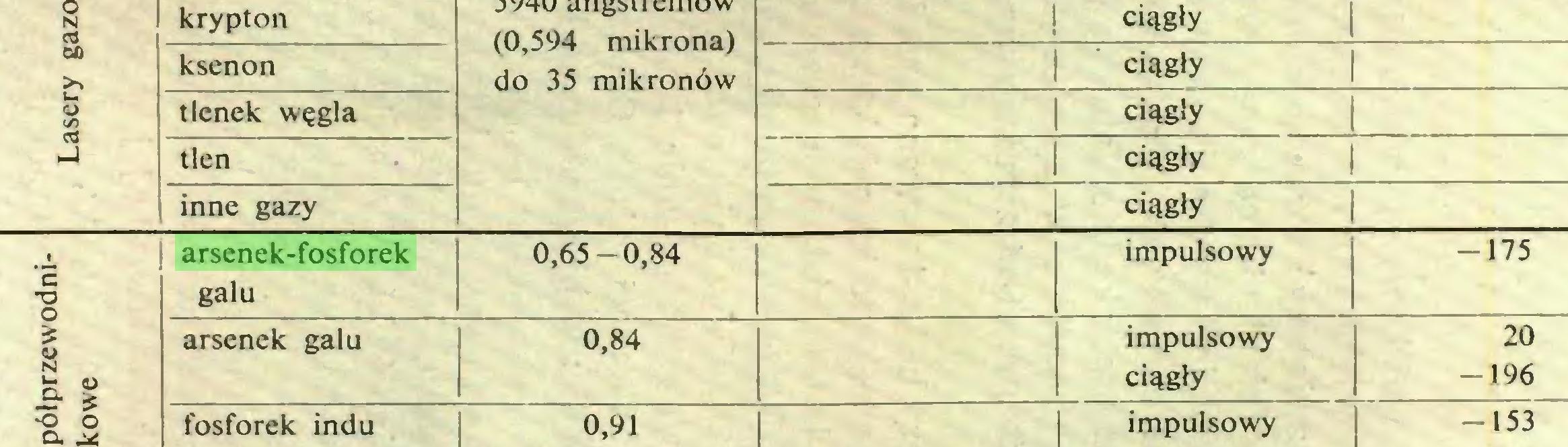 (...) N krypton ! ciągły 60 £ <L> </> cd ksenon   ciągły   tlenek węgla   ciągły tlen   ciągły inne gazy   ciągły 'c TJ arsenek-fosforek galu 0,65-0,84 impulsowy -175 £ fft N w- arsenek galu 0,84 impulsowy ciągły 20 -196 -o o o...