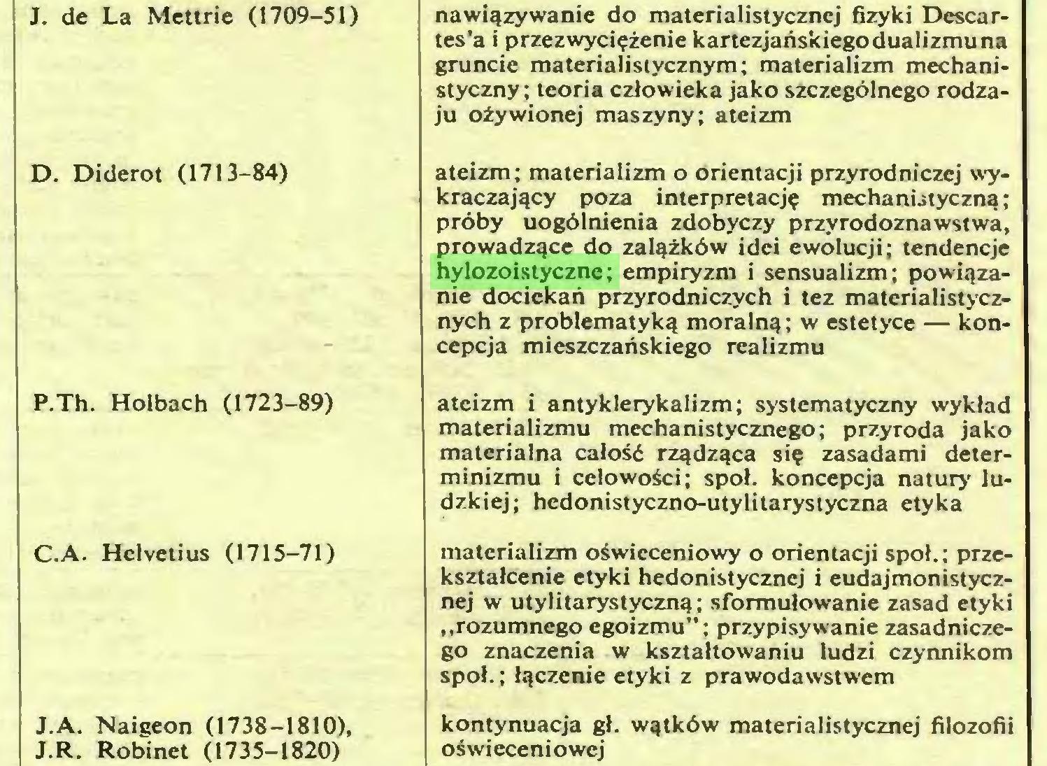 (...) J.R. Robinet (1735-1820) nawiązywanie do materialistycznej fizyki Descartes'a i przezwyciężenie kartezjańskiego dualizmu na gruncie materialistycznym; materializm mechanistyczny; teoria człowieka jako szczególnego rodzaju ożywionej maszyny; ateizm ateizm; materializm o orientacji przyrodniczej wykraczający poza interpretację mechani-styczną; próby uogólnienia zdobyczy przyrodoznawstwa, prowadzące do zalążków idei ewolucji; tendencje hylozoistyczne; empiryzm i sensualizm; powiązanie dociekań przyrodniczych i tez matcrialistycznych z problematyką moralną; w estetyce — koncepcja mieszczańskiego realizmu ateizm i antyklerykalizm; systematyczny wykład materializmu mechanistycznego; przyroda jako materialna całość rządząca się zasadami determinizmu i celowości; społ. koncepcja natury lu...