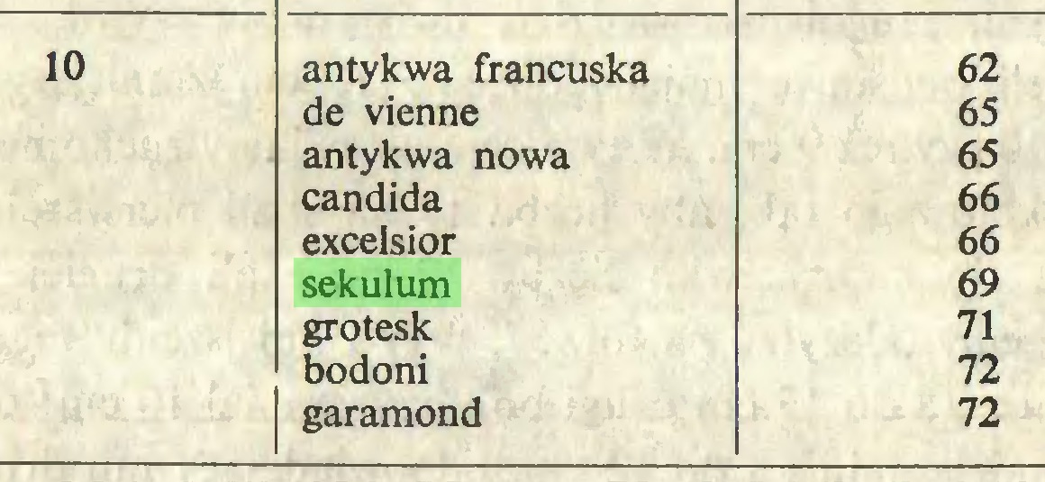 (...) 10 antykwa francuska 62 de vienne 65 antykwa nowa 65 Candida 66 excelsior 66 sekulum 69 grotesk 71 bodoni 72 garamond 72...