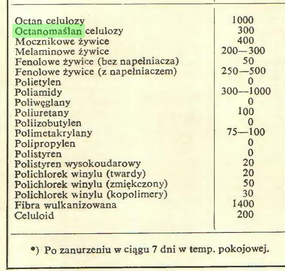 (...) Octan celulozy 1000 Octanomaślan celulozy 300 Mocznikowe żywice 400 Melaminowe żywice 200-300 Fenolowe żywice (bez napełniacza) 50 Fenolowe żywice (z napełniaczem) 250—500 Polietylen 0 Poliamidy 300—1000 Poliwęglany 0 Poliuretany 100 Poliizobutylen 0 Polimetakrylany 75—100 Polipropylen 0 Polistyren 0 Polistyren wysokoudarowy 20 Polichlorek winylu (twardy) 20 Polichlorek winylu (zmiękczony) 50 Polichlorek winylu (kopolimery) 30 Fibra wulkanizowana 1400 Celuloid 200 *) Po zanurzeniu w ciągu 7 dni w temp. pokojowej...