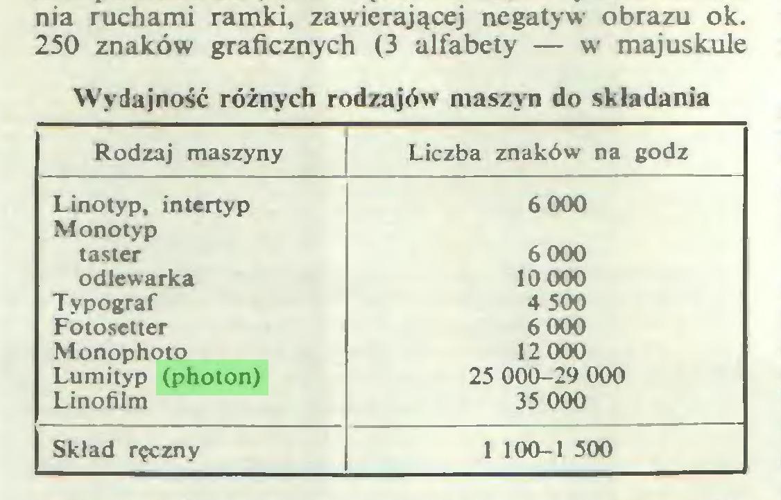 (...) nia ruchami ramki, zawierającej negatyw obrazu ok. 250 znaków graficznych (3 alfabety — w majuskule Wydajność różnych rodzajów maszyn do składania Rodzaj maszyny Liczba znaków na godz Linotyp, intertyp Monotyp 6000 taster 6 000 odlewarka 10 000 Typograf 4 500 Fotosetier 6 000 Monophoto 12000 Lumityp (photon) 25 000-29 000 Linofilm 35 000 Skład ręczny 1 100-1 500...