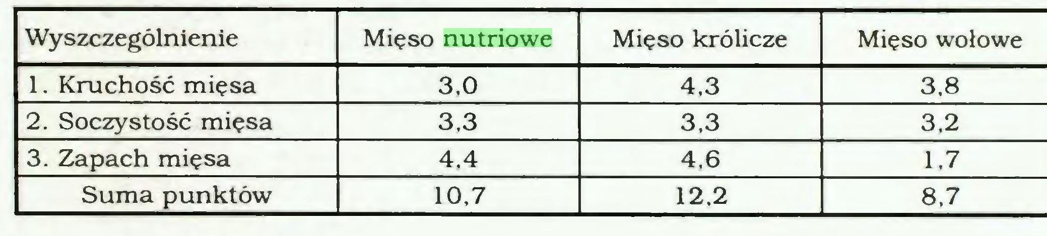 (...) Wyszczególnienie Mięso nutriowe Mięso królicze Mięso wołowe 1. Kruchość mięsa 3,0 4,3 3,8 2. Soczystość mięsa 3,3 3,3 3.2 3. Zapach mięsa 4,4 4,6 1.7 Suma punktów 10,7 12,2 8,7...