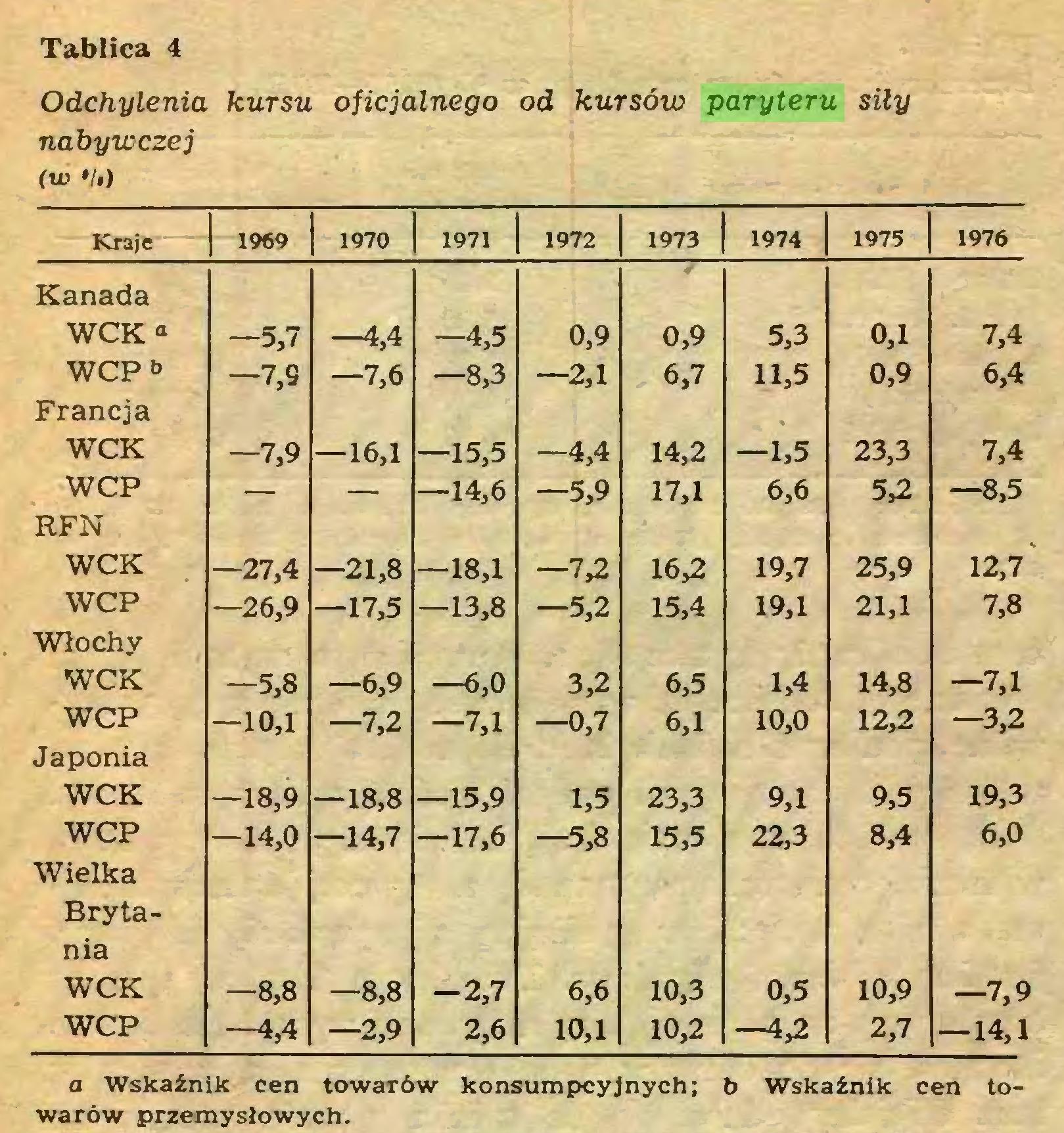 (...) Tablica 4 Odchylenia kursu oficjalnego od kursów paryteru siły nabywczej (w •!,) 1970 1971 1972 1973 1974 1975 1976 Kraje Kanada WCK a -5,7 —4,4 -4,5 0,9 0,9 5,3 0,1 7,4 WCP& -7,9 —7,6 —8,3 —2,1 6,7 11,5 0,9 6,4 Francja WCK —7,9 —16,1 —15,5 -4,4 14,2 —1,5 23,3 7,4 WCP — — —14,6 —5,9 17,1 6,6 5,2 —8,5 RFN WCK —27,4 —21,8 —18,1 —7,2 16,2 19,7 25,9 12,7 WCP —26,9 —17,5 —13,8 —5,2 15,4 19,1 21,1 7,8 Włochy WCK -5,8 —6,9 —6,0 3,2 6,5 1,4 14,8 —7,1 WCP —10,1 —7,2 —7,1 —0,7 6,1 10,0 12,2 -3,2 Japonia WCK —18,9 —18,8 —15,9 1,5 23,3 9,1 9,5 19,3 WCP —14,0 -14,7 —17,6 —5,8 15,5 22,3 8,4 6,0 Wielka Brytania WCK —8,8 —8,8 -2,7 6,6 10,3 0,5 10,9 -7,9 WCP —4,4 —2,9 2,6 10,1 10,2 —4,2 2,7 -14,1 a Wskaźnik cen towarów konsumpcyjnych; b Wskaźnik cen towarów przemysłowych...